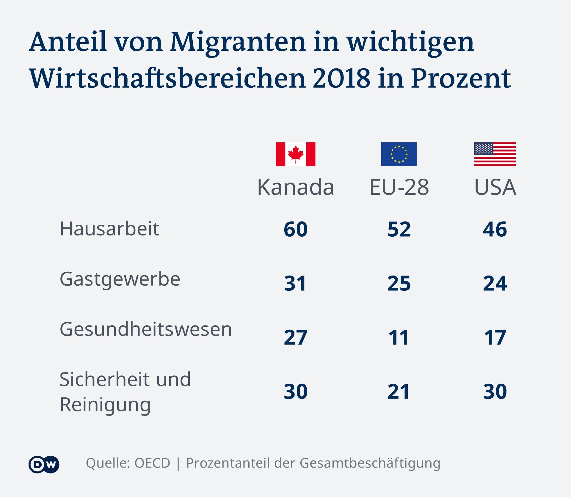 Infografik Anteil Migranten in wichtigen Wirtschaftsbereichen DE