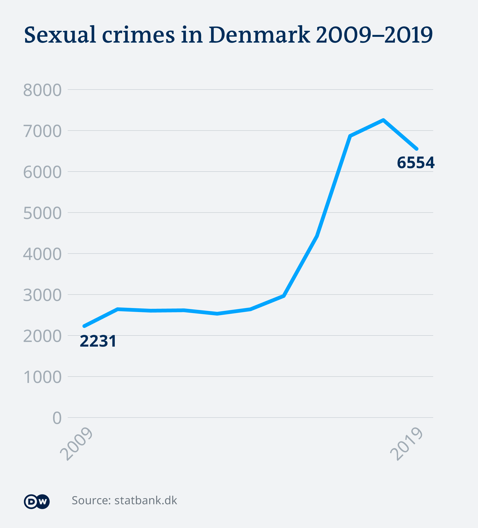 An infographic showing the rate of sexual crimes in Denmark from 2009-2019