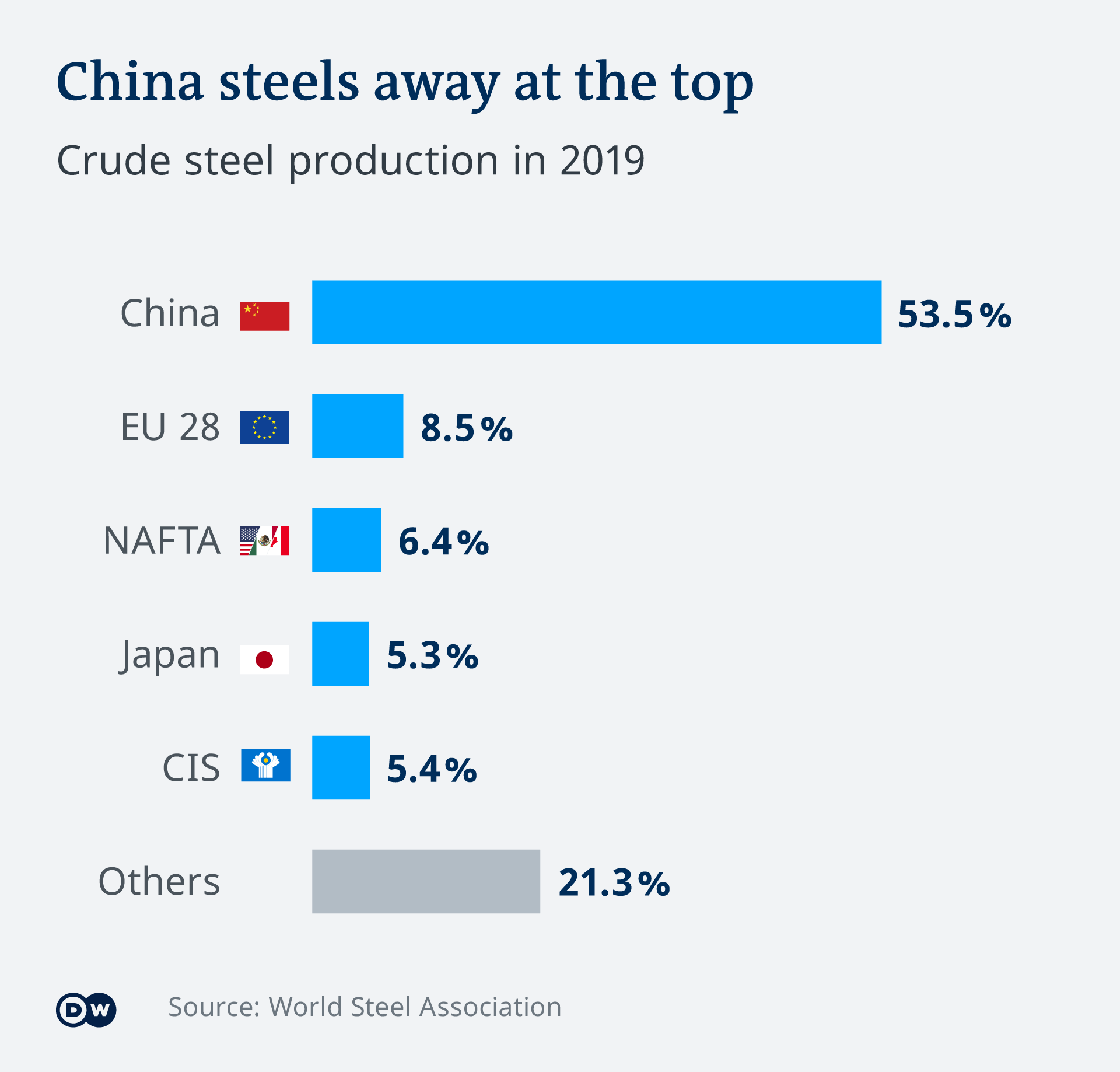 Graphic showing how China has completely overtaken the EU at the top of global steel production