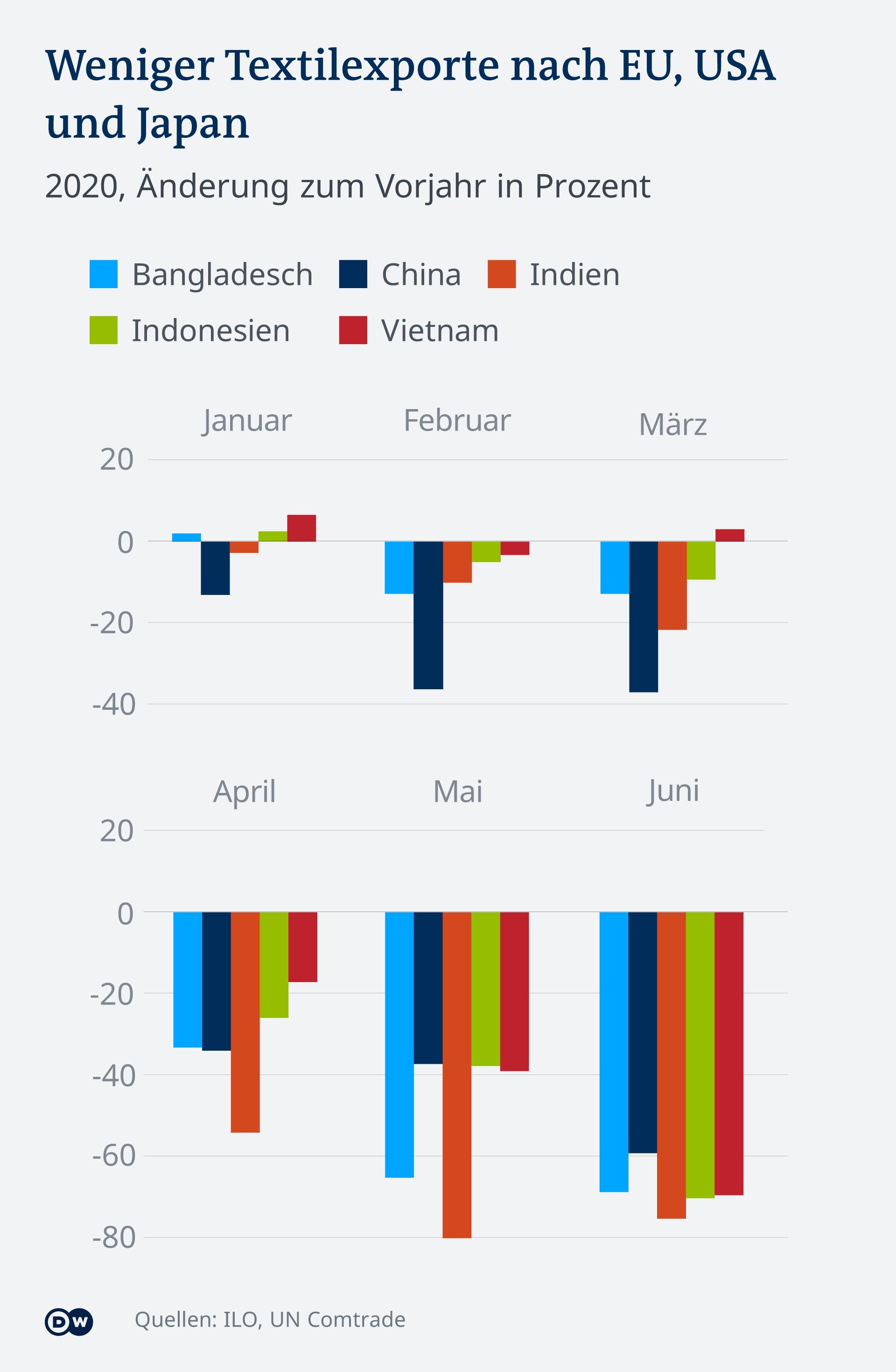 Infografik Textilwirtschaft zu COVID-19 Zeiten DE