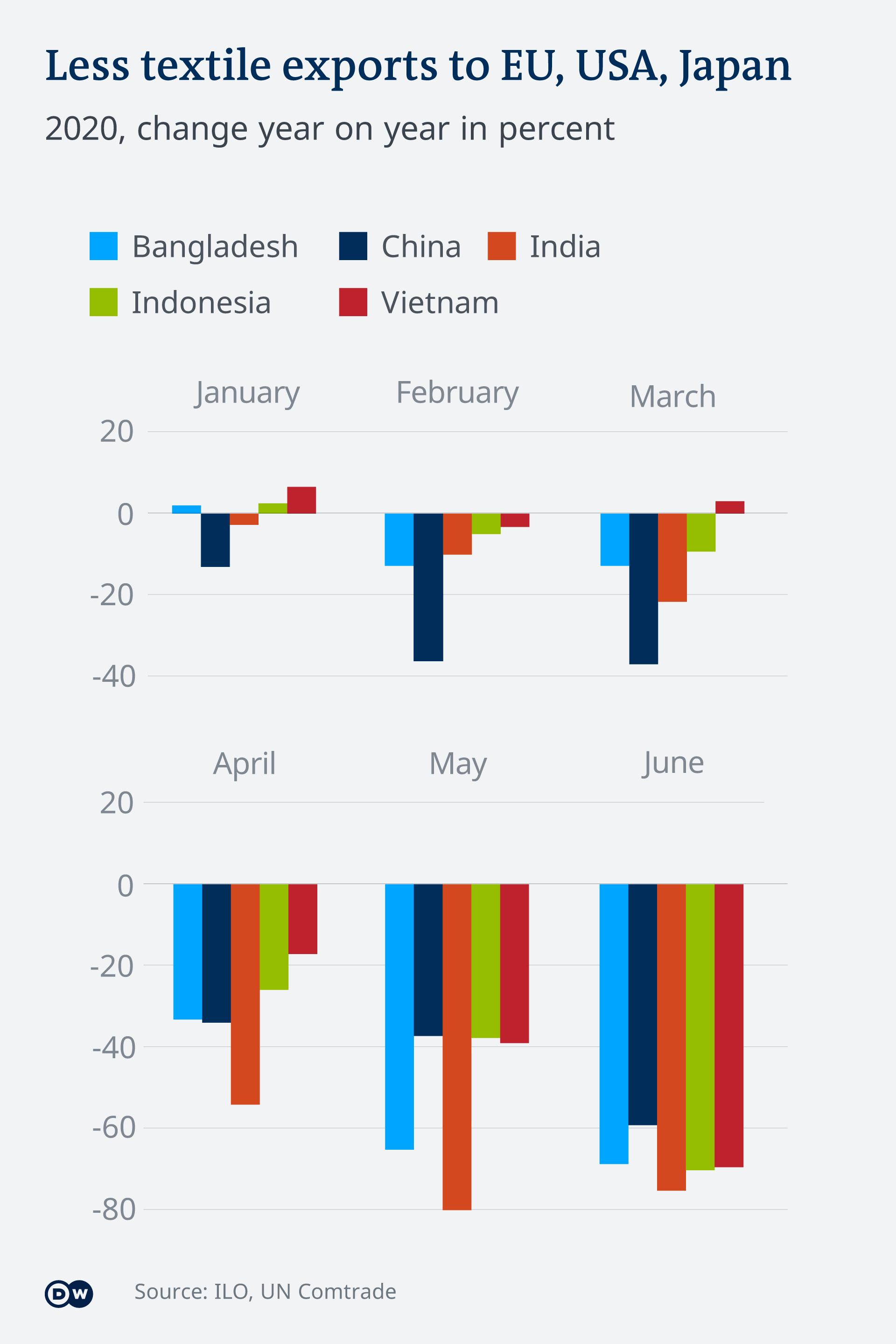 A graphic showing the decline in textile exports in 2020