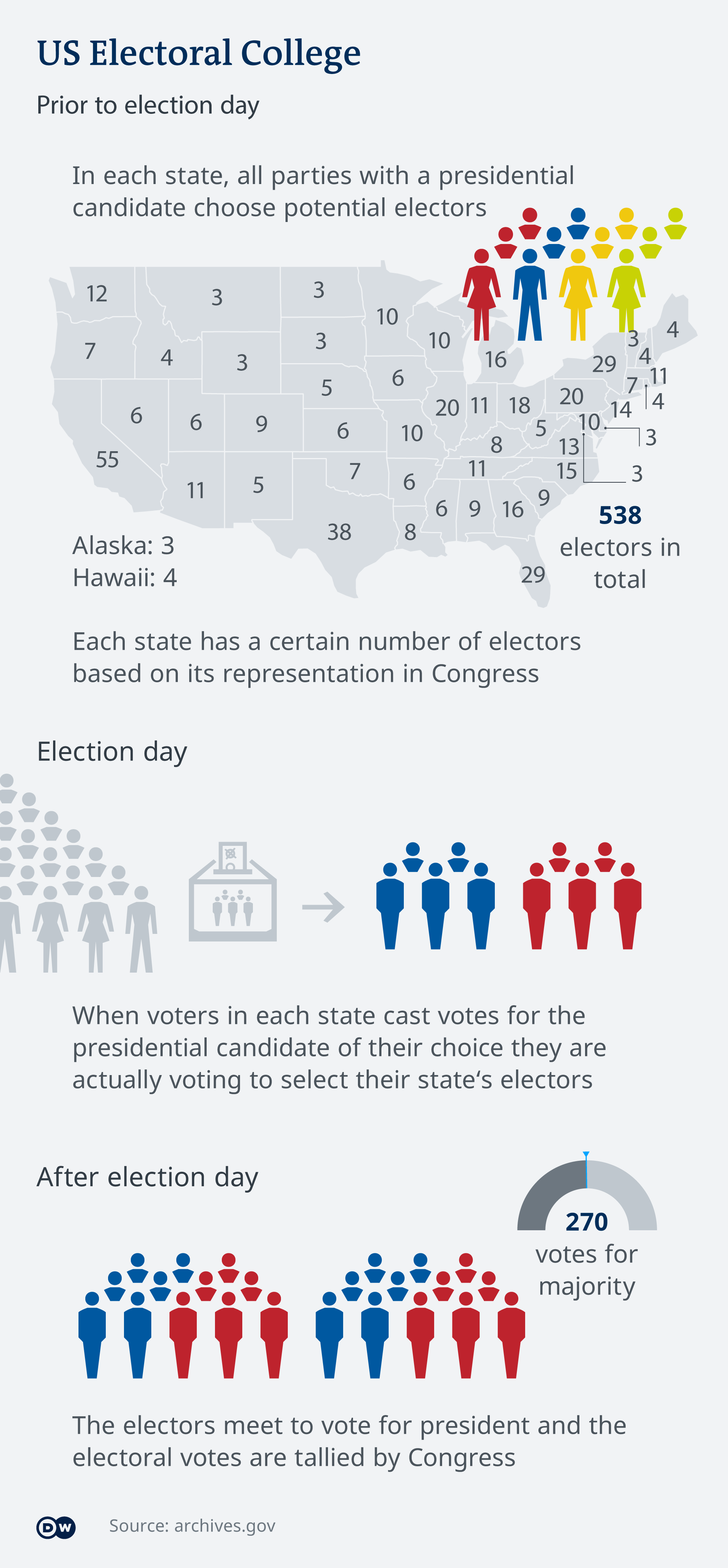 An infographic show how the US Electoral College system works