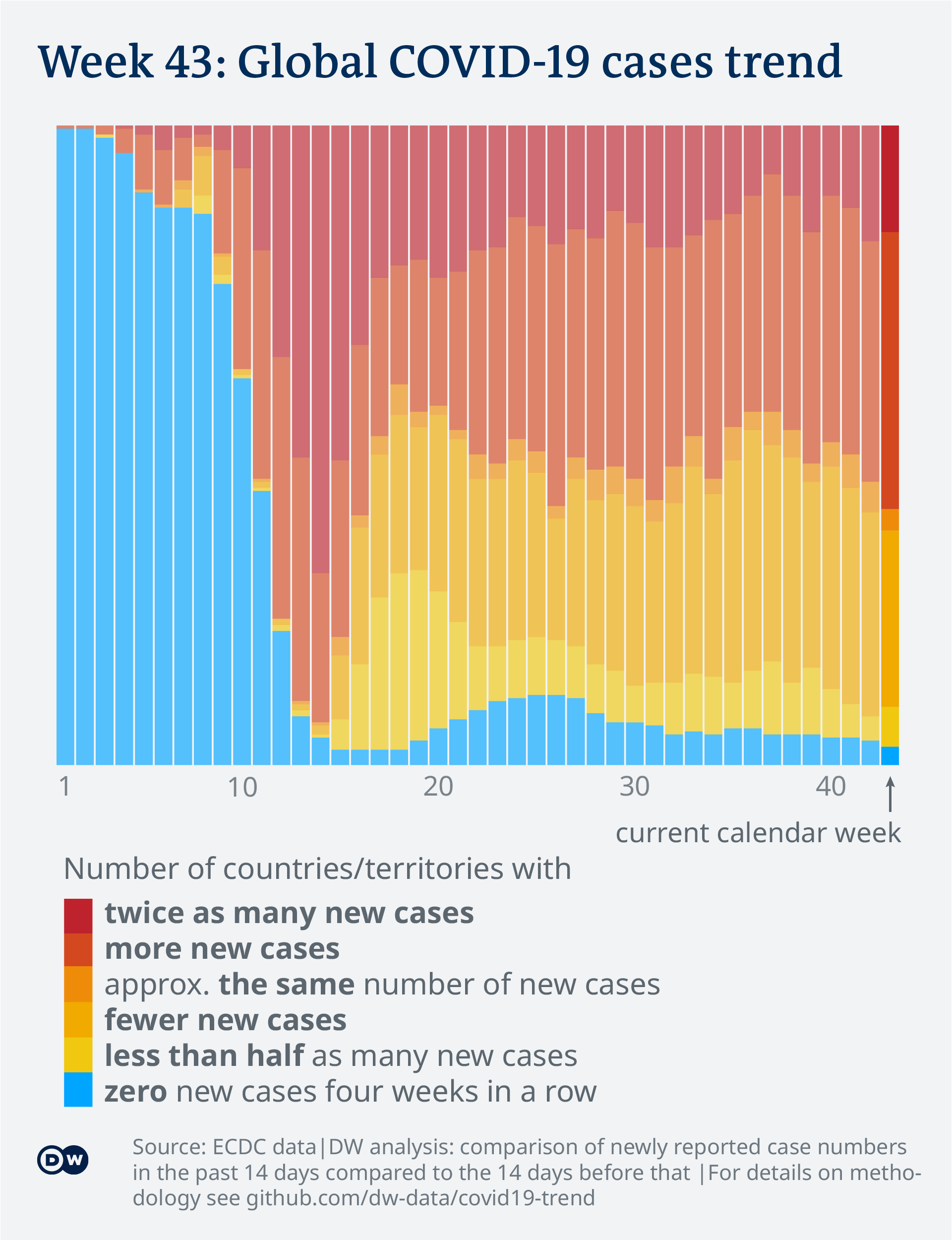 Data visualization: COVID-19 global new case numbers trend - until calendar week 43