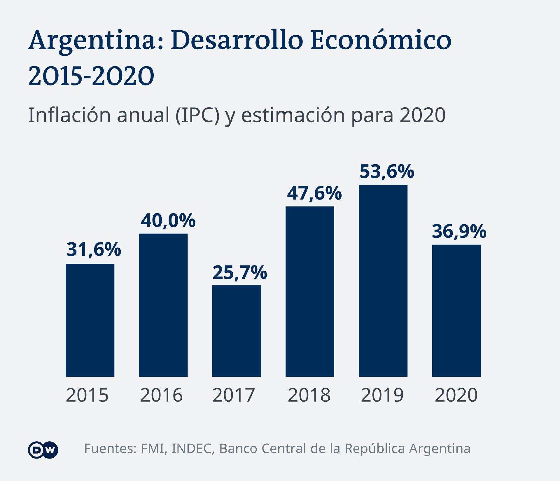 Infografik Argentiniens Wirtschaft ES