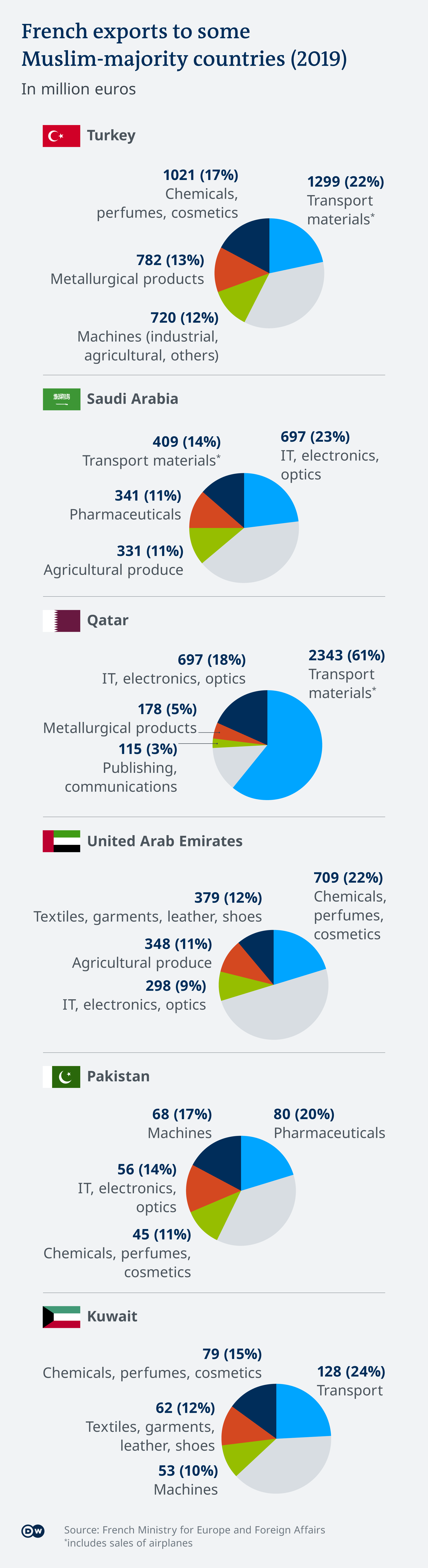 An infographic showing France's main exports to the Muslim world