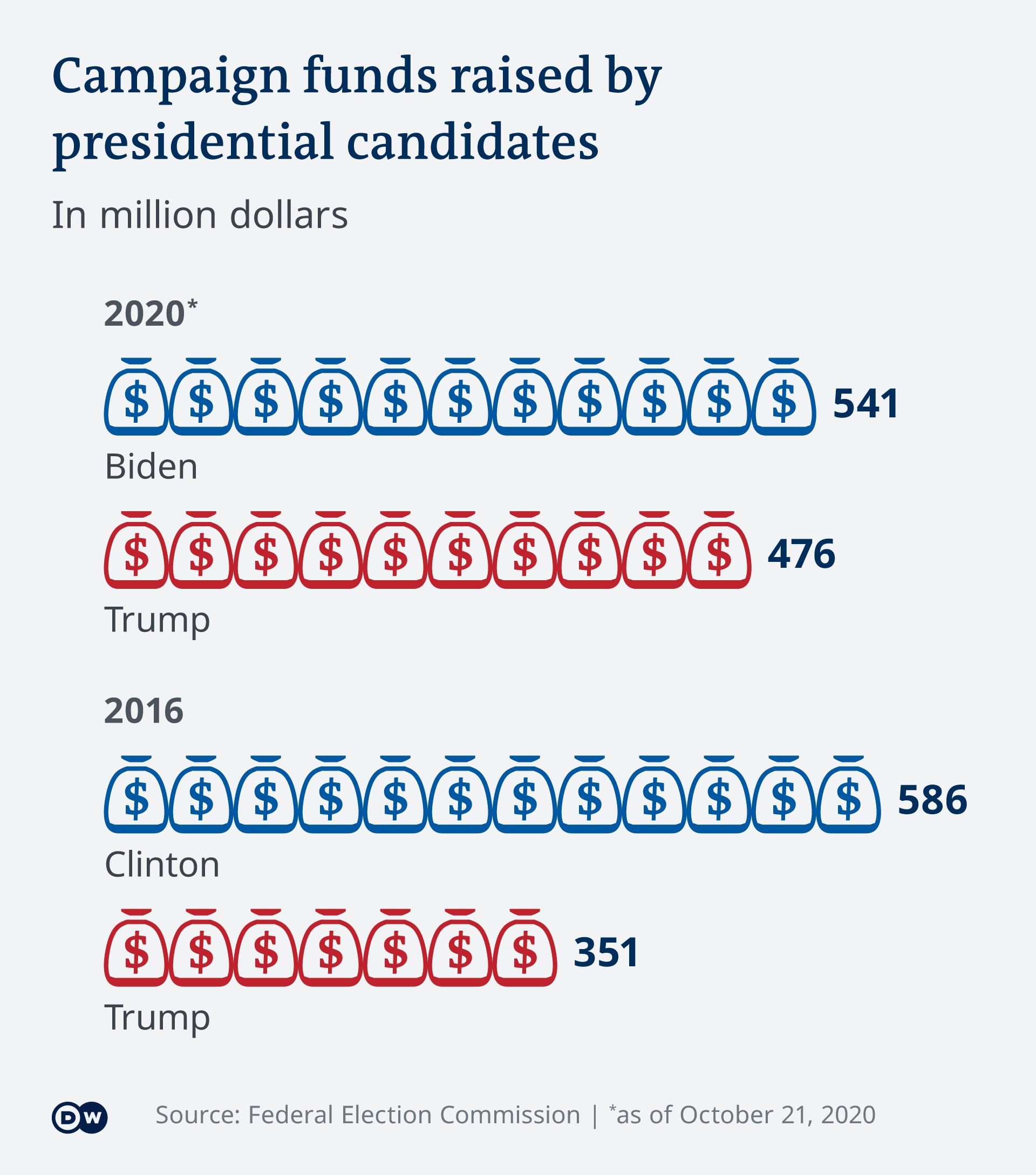 میزان جمعآوری کمکهای مالی کاندیدای دو حزب