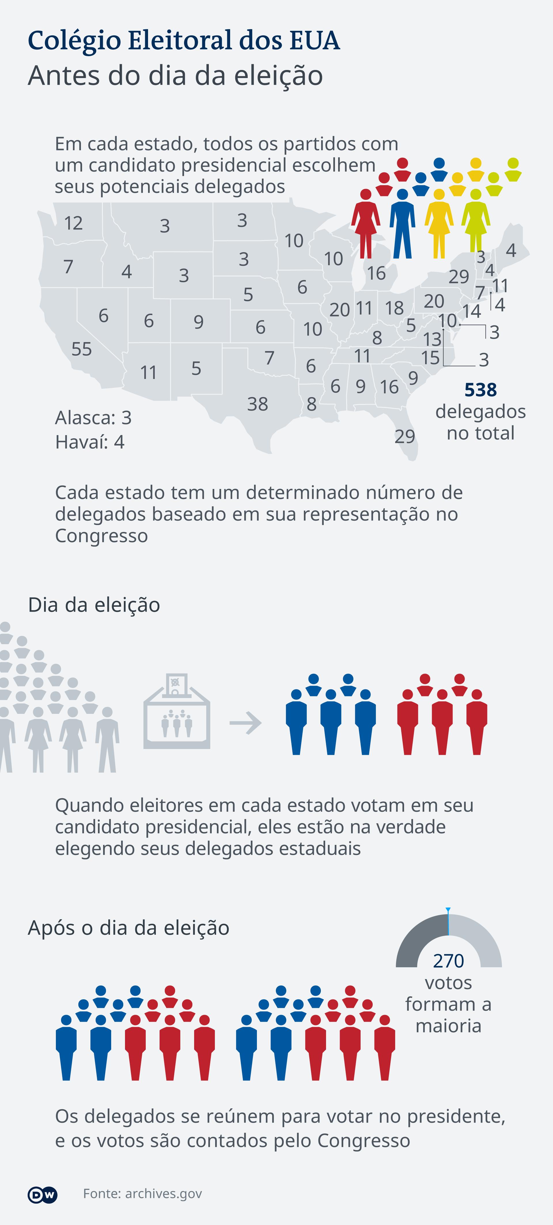 Infografik US-Wahl wie funktioniert Electoral College PT