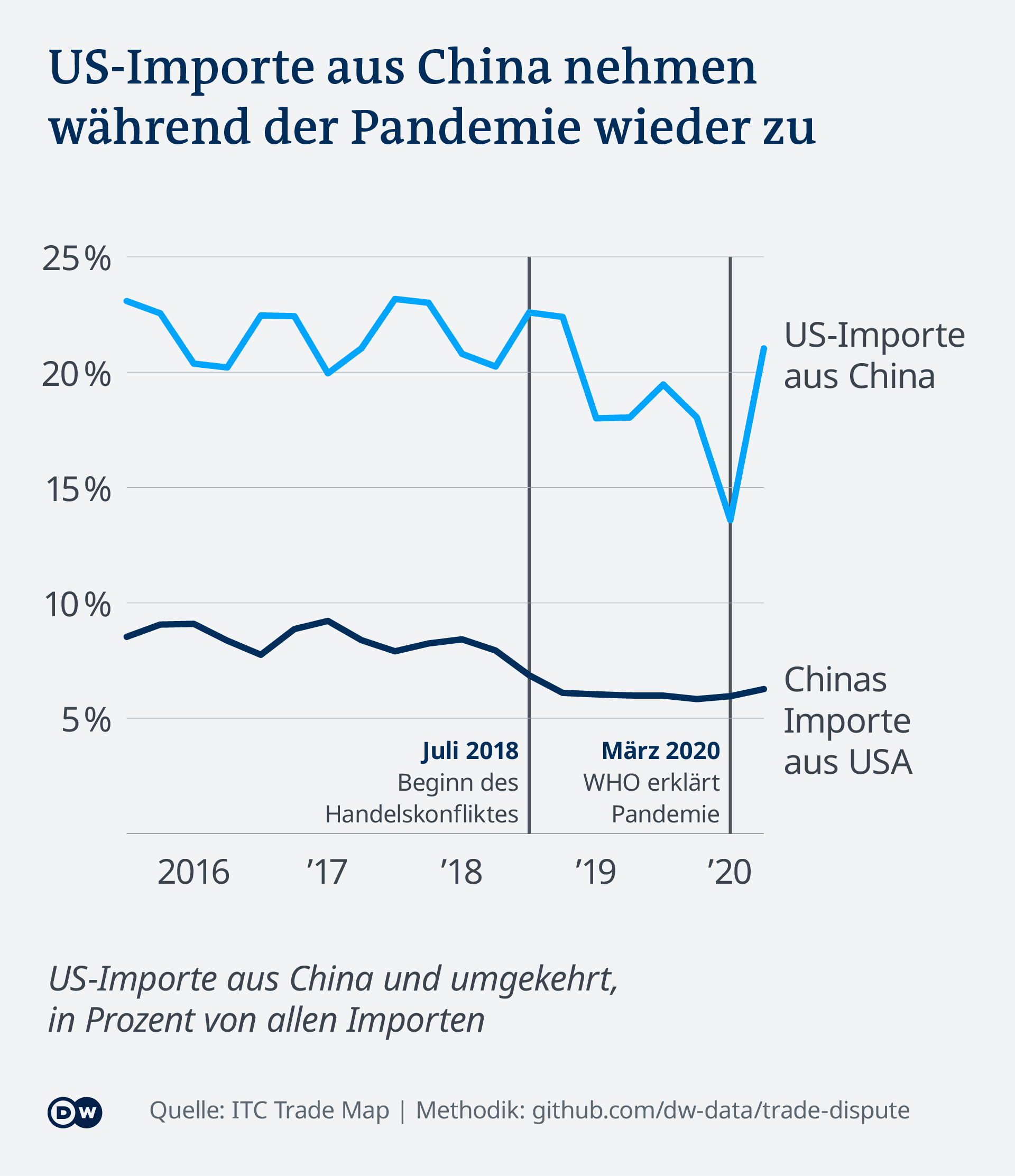 Datenvisualisierung Handelsstreit USA China - Importe China, USA