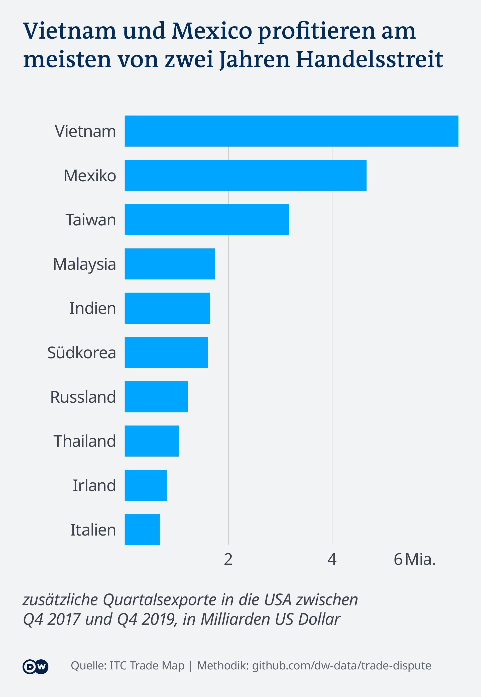 Datenvisualisierung Handelsstreit USA China - die größten Gewinner