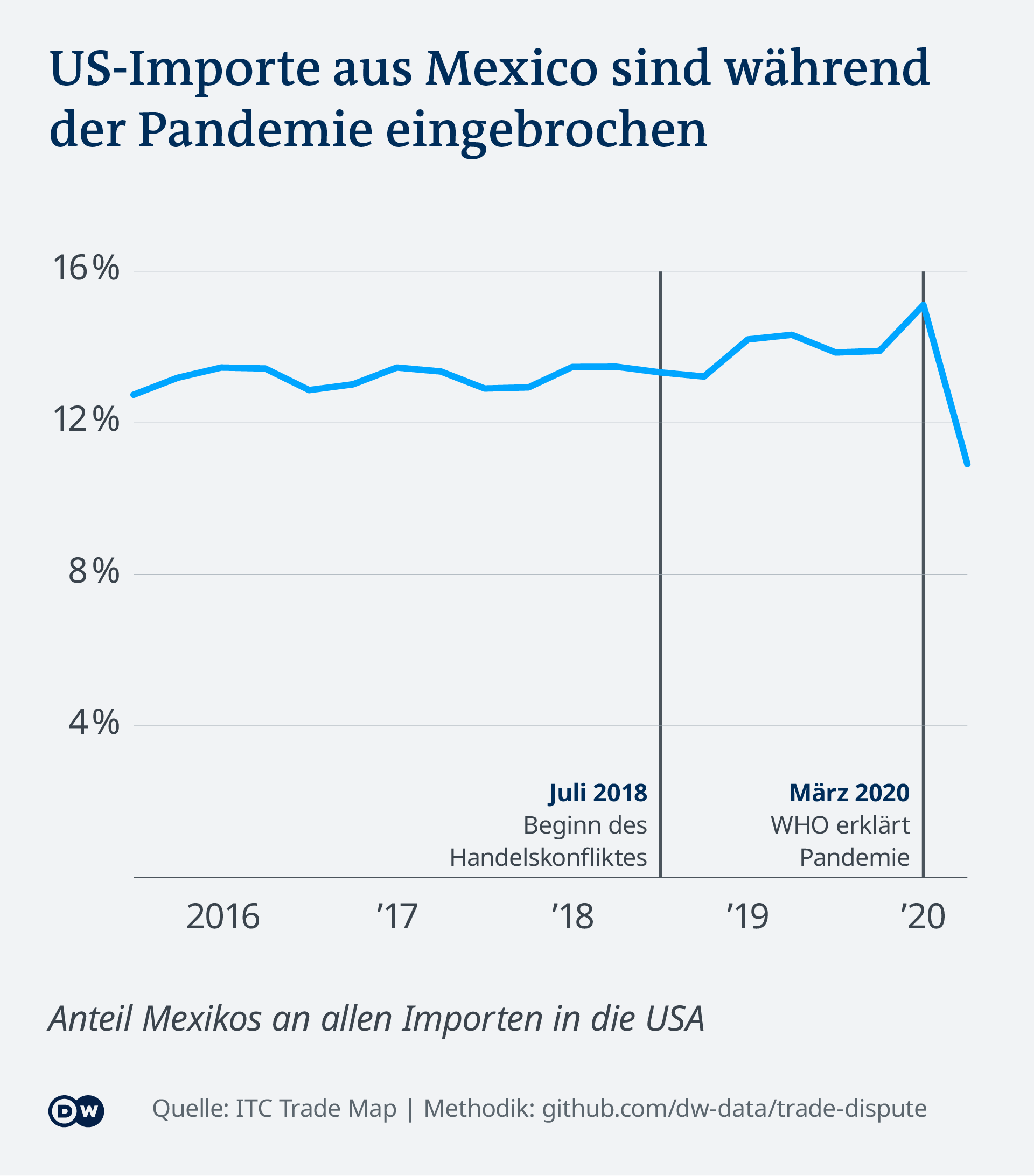Datenvisualisierung Handelsstreit USA China - US-Importe aus Mexiko