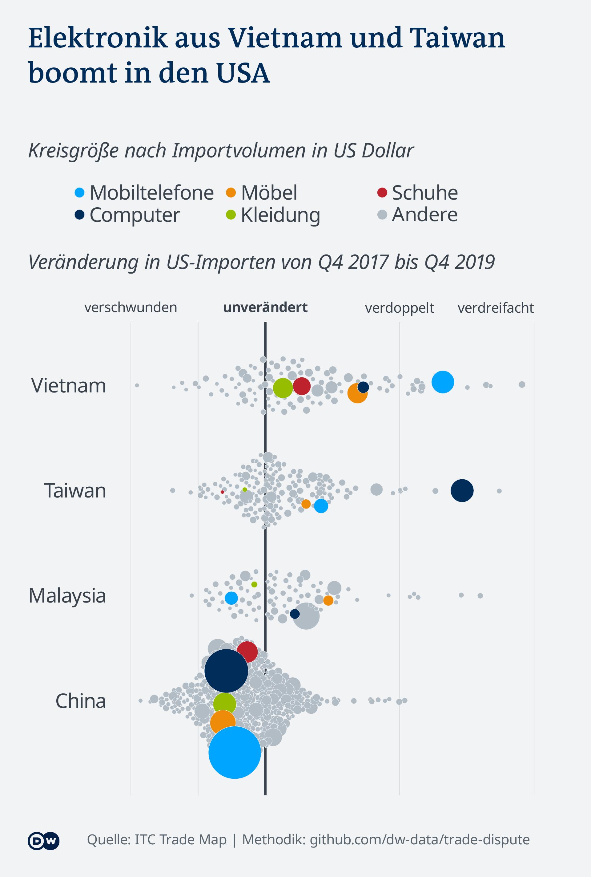 Datenvisualisierung Handelsstreit USA China - Importe nach Produkt-Klassen