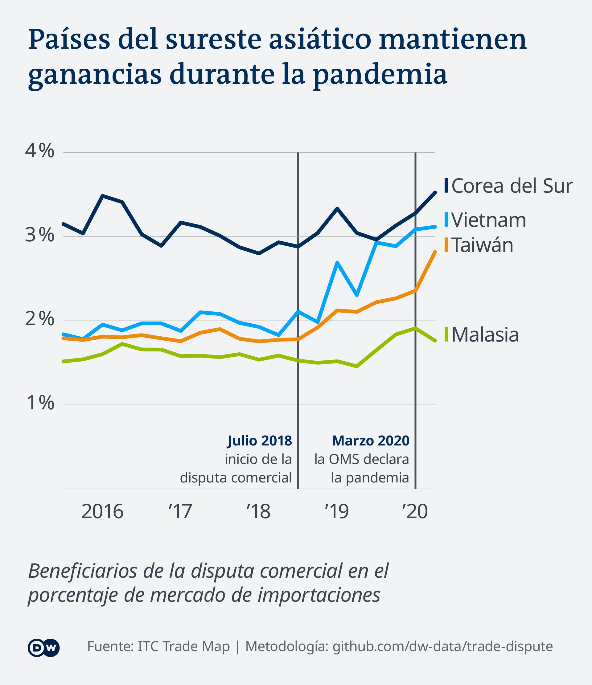 Infografik - Gains during pandemic - ES