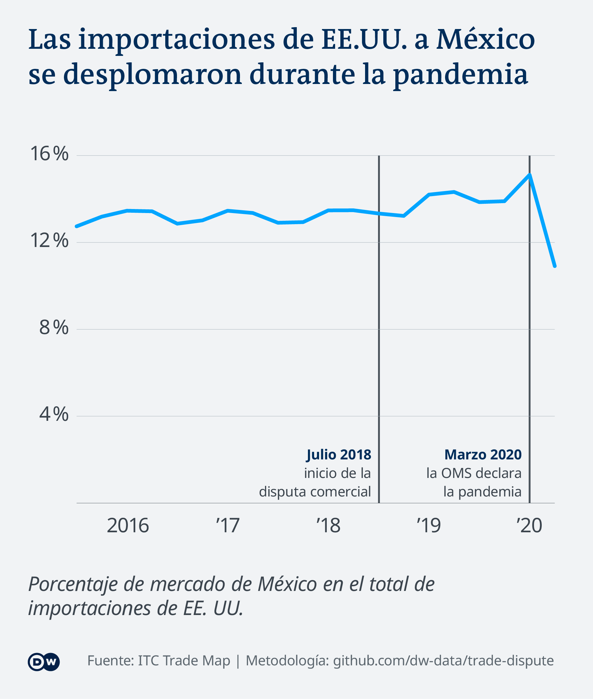Infografik - Importe Mexiko - ES