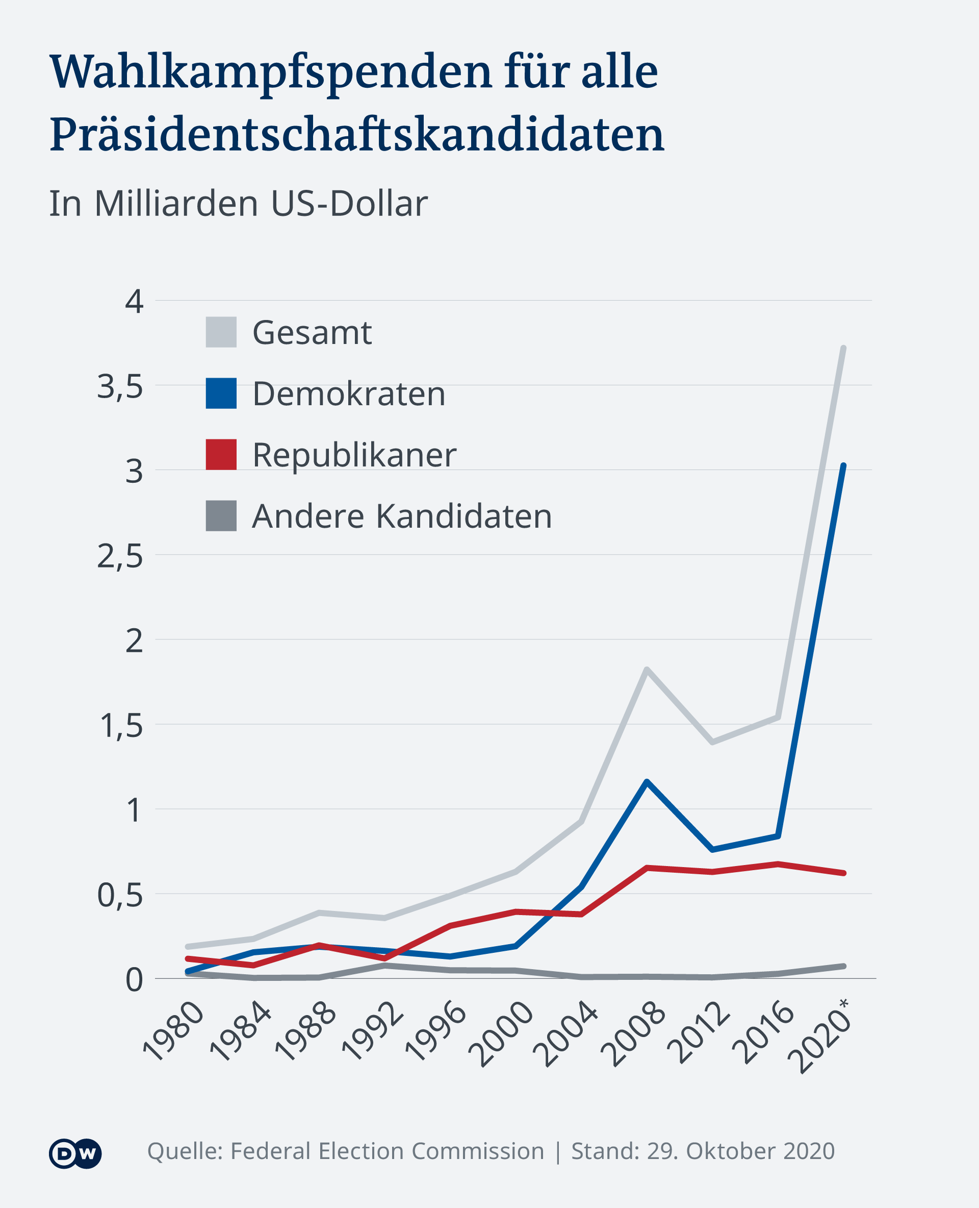 Infografik Parteispenden US-Wahl alle Kandidaten