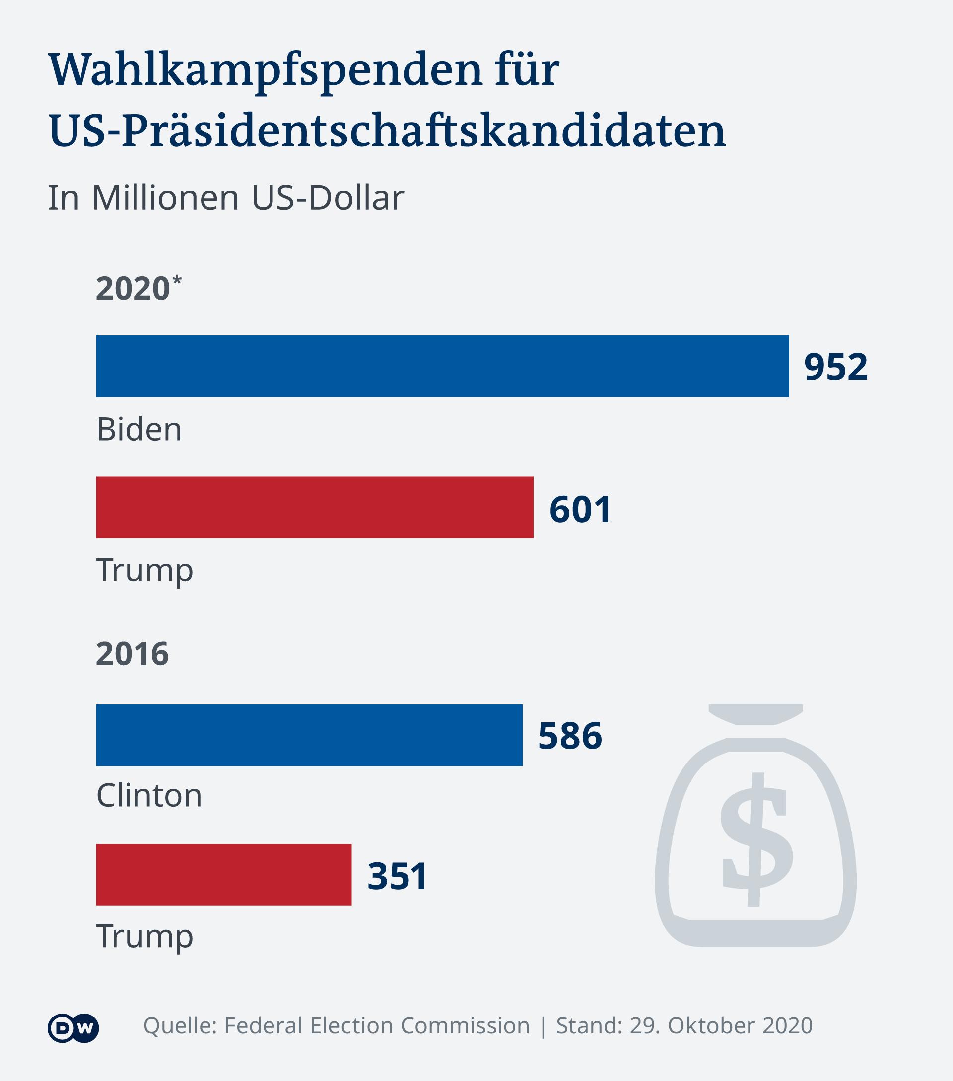 Infografik Parteispenden US-Wahl Präsidentschaftskandidaten