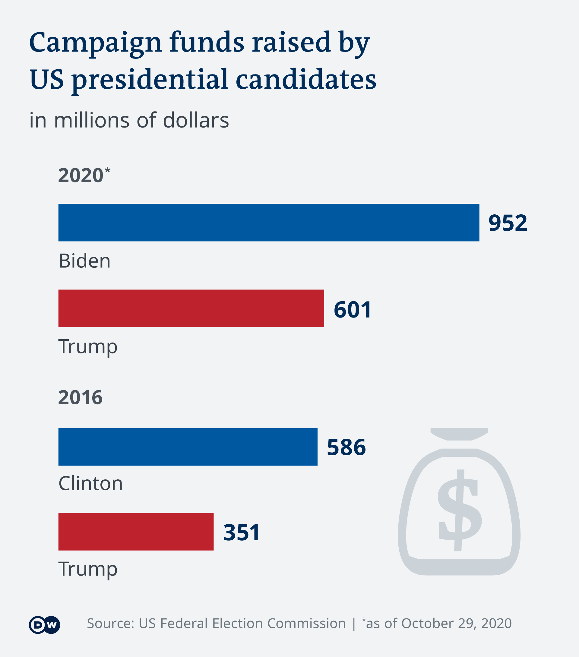 Graphic detailling campaign financing amounts