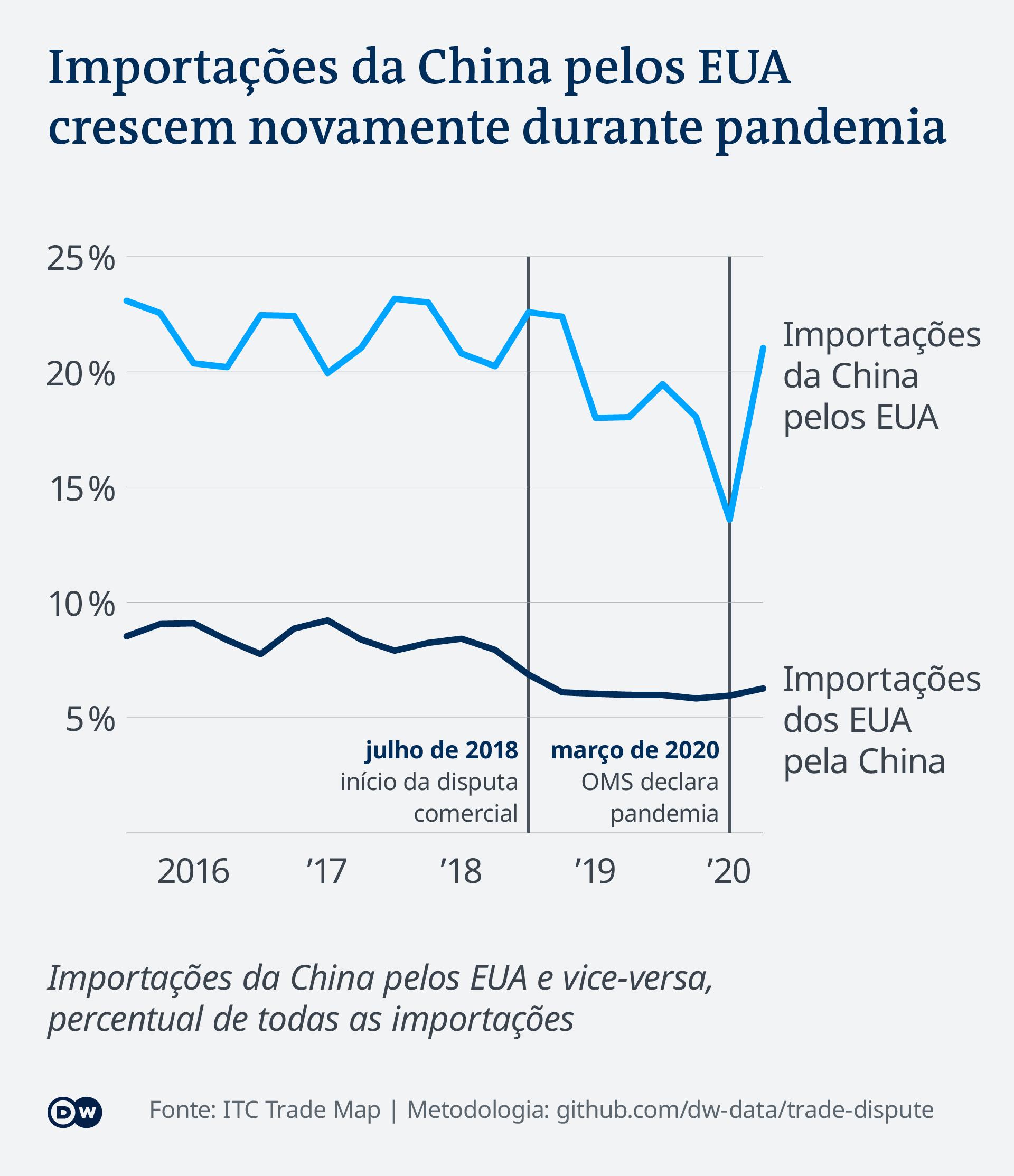 Gráfico: importações da China pelos EUA crescem novamente durante pandemia