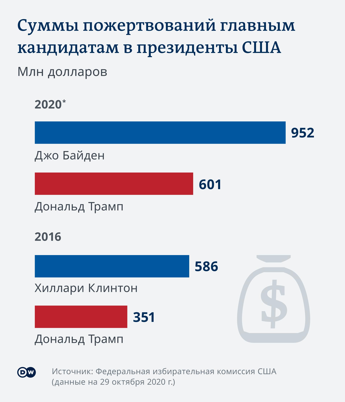 Infografik Parteispenden US-Wahl Präsidentschaftskandidaten RU