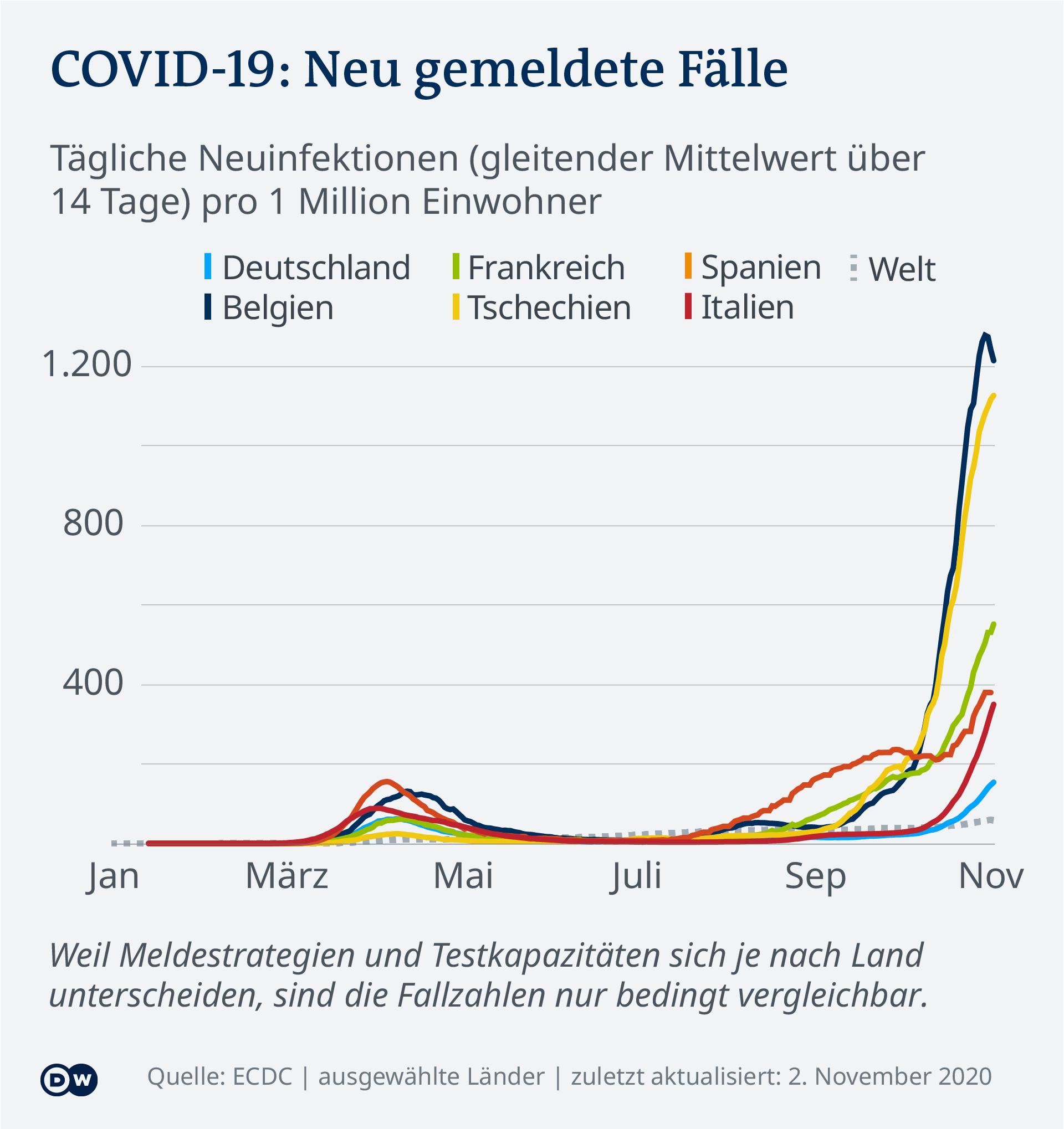 Broj novozaraženih u nekim državama Europe