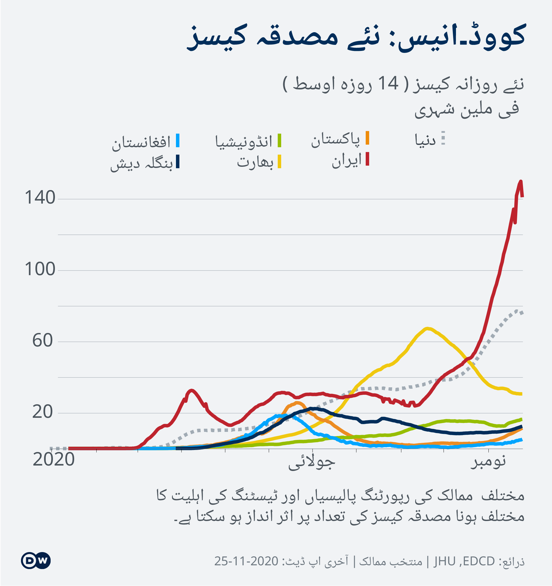 Data visualization New Cases Per Capita – 2020-11-04 – Asia - Urdu