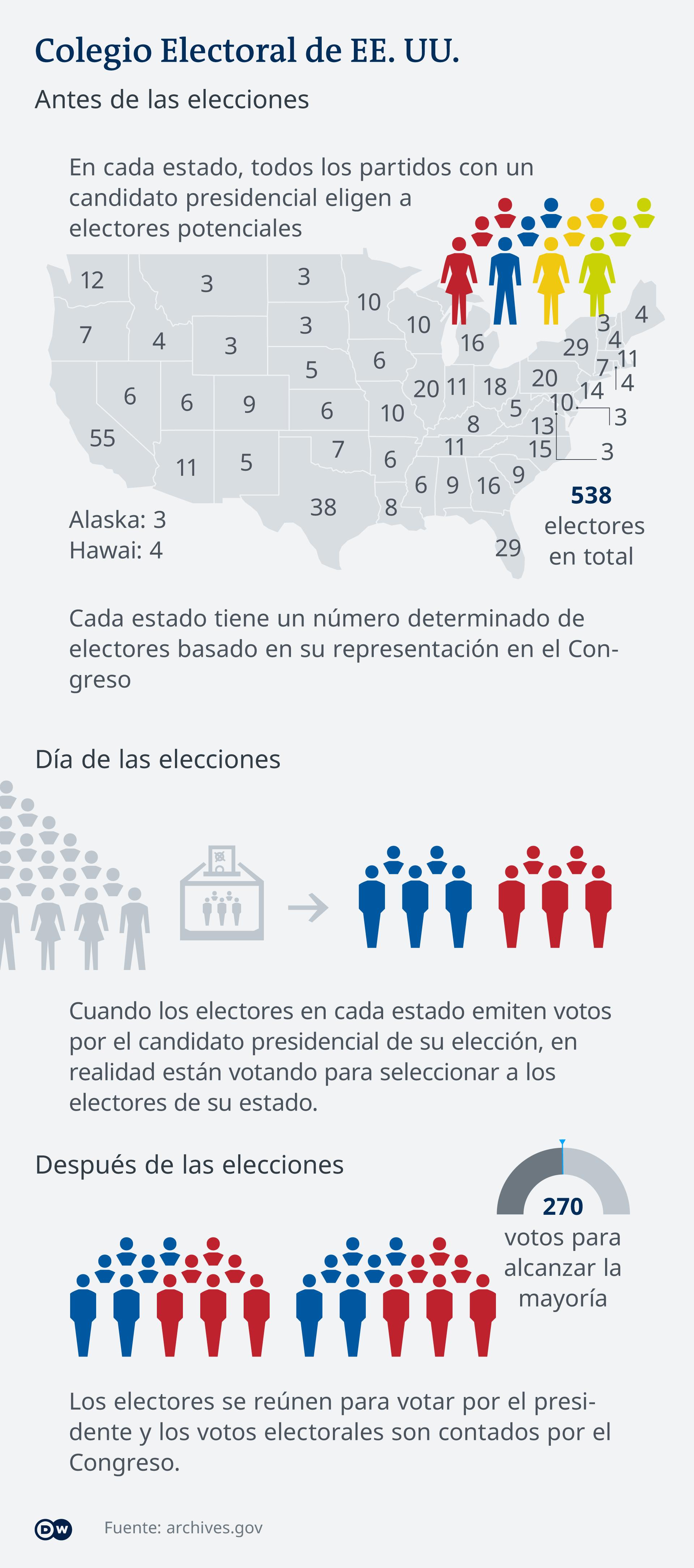 Infografik US-Wahl wie funktioniert Electoral College ES