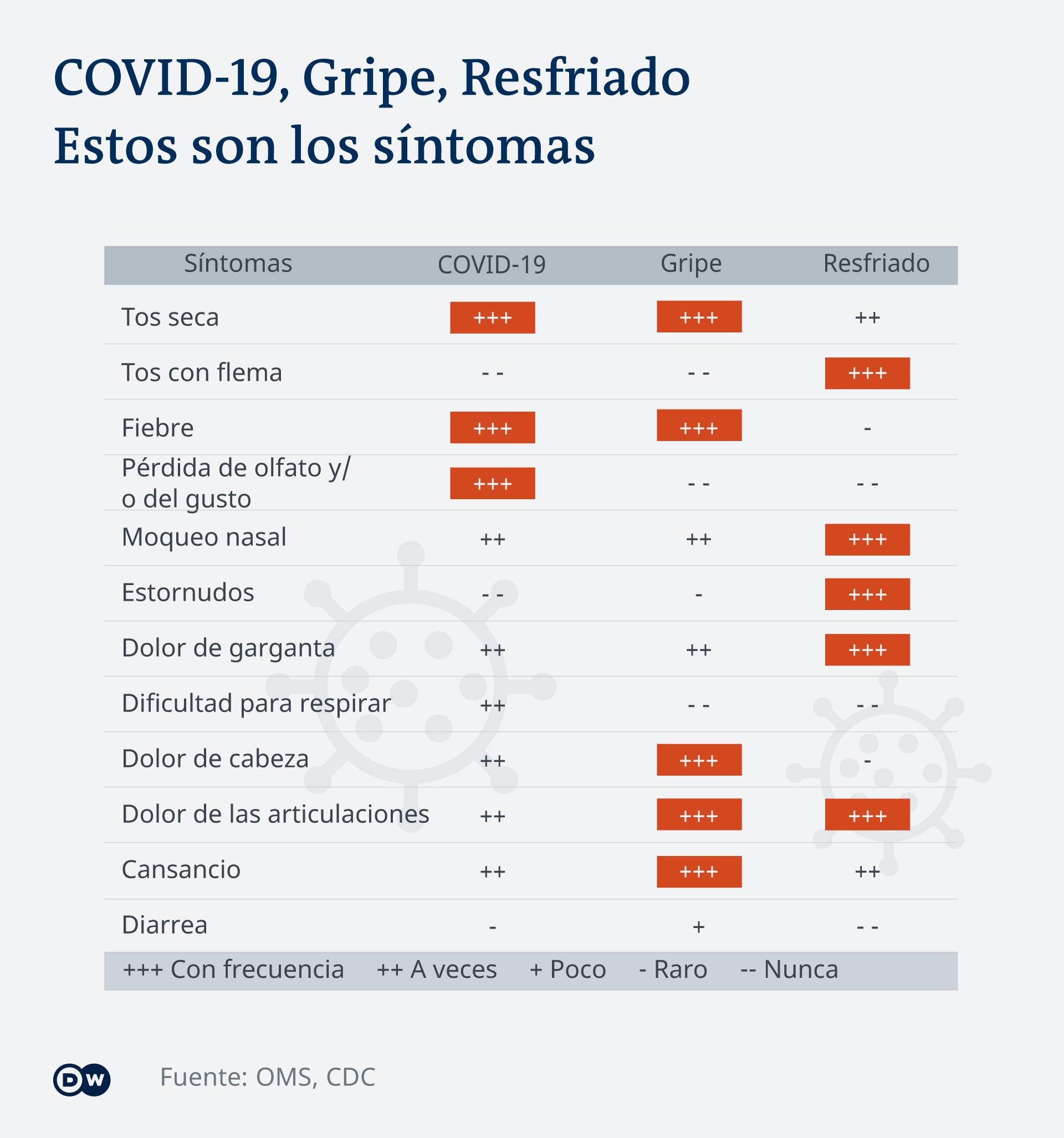 COVID-19: una enfermedad con siete grupos de síntomas..
