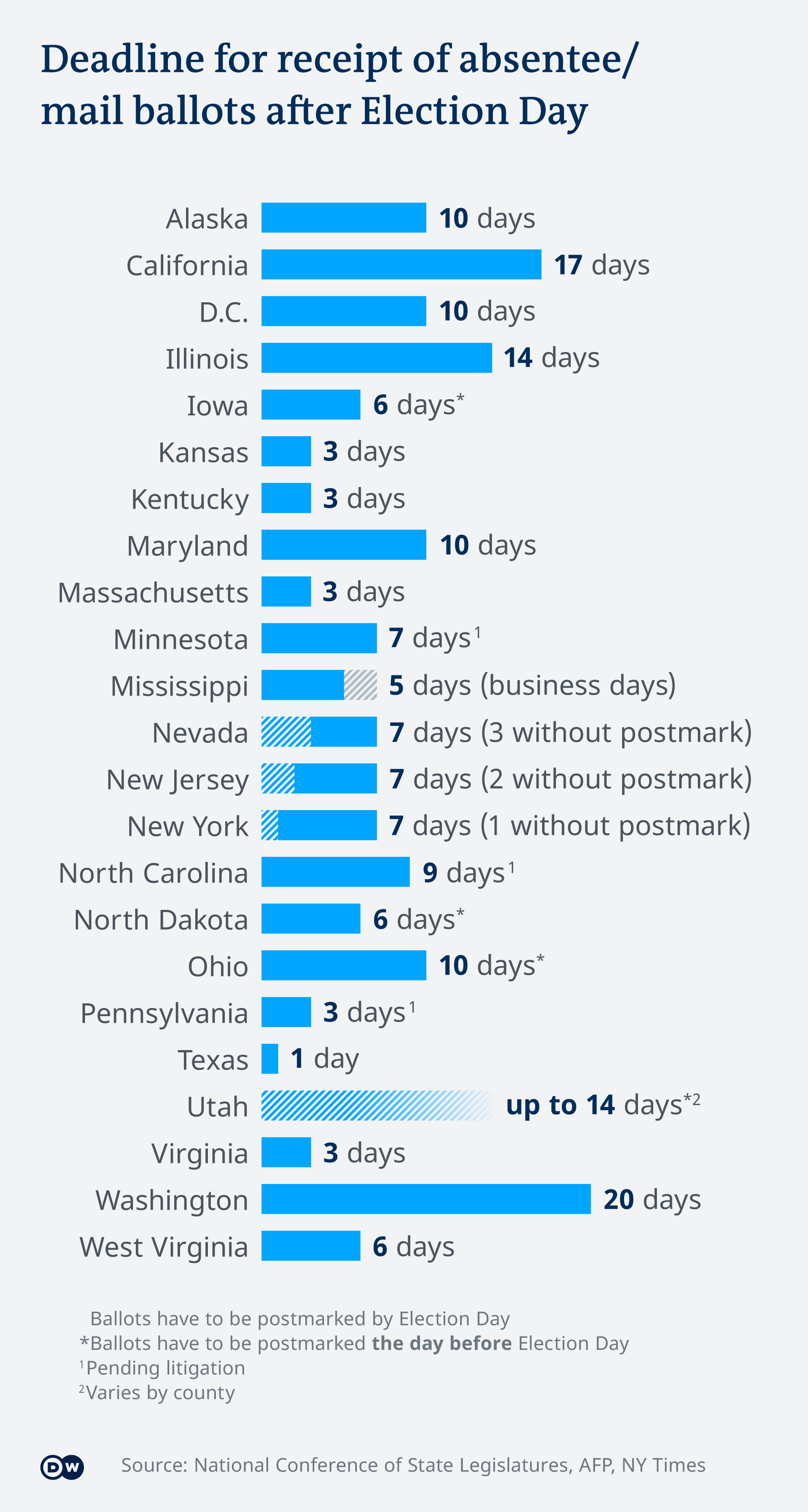 Infographic showing deadlines for absentee and mail-in ballots