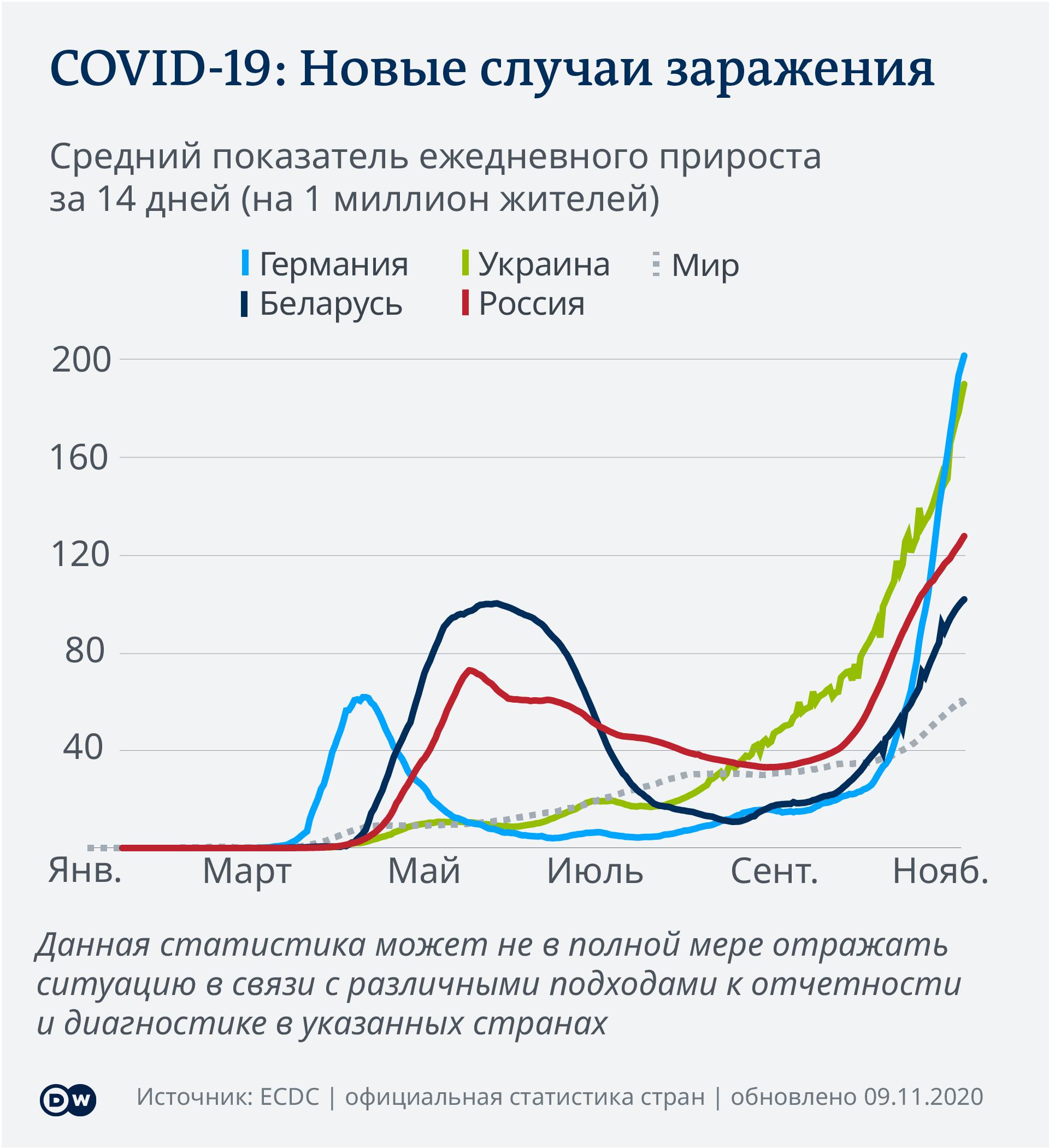 COVID-19: новые заражения. Инфографика