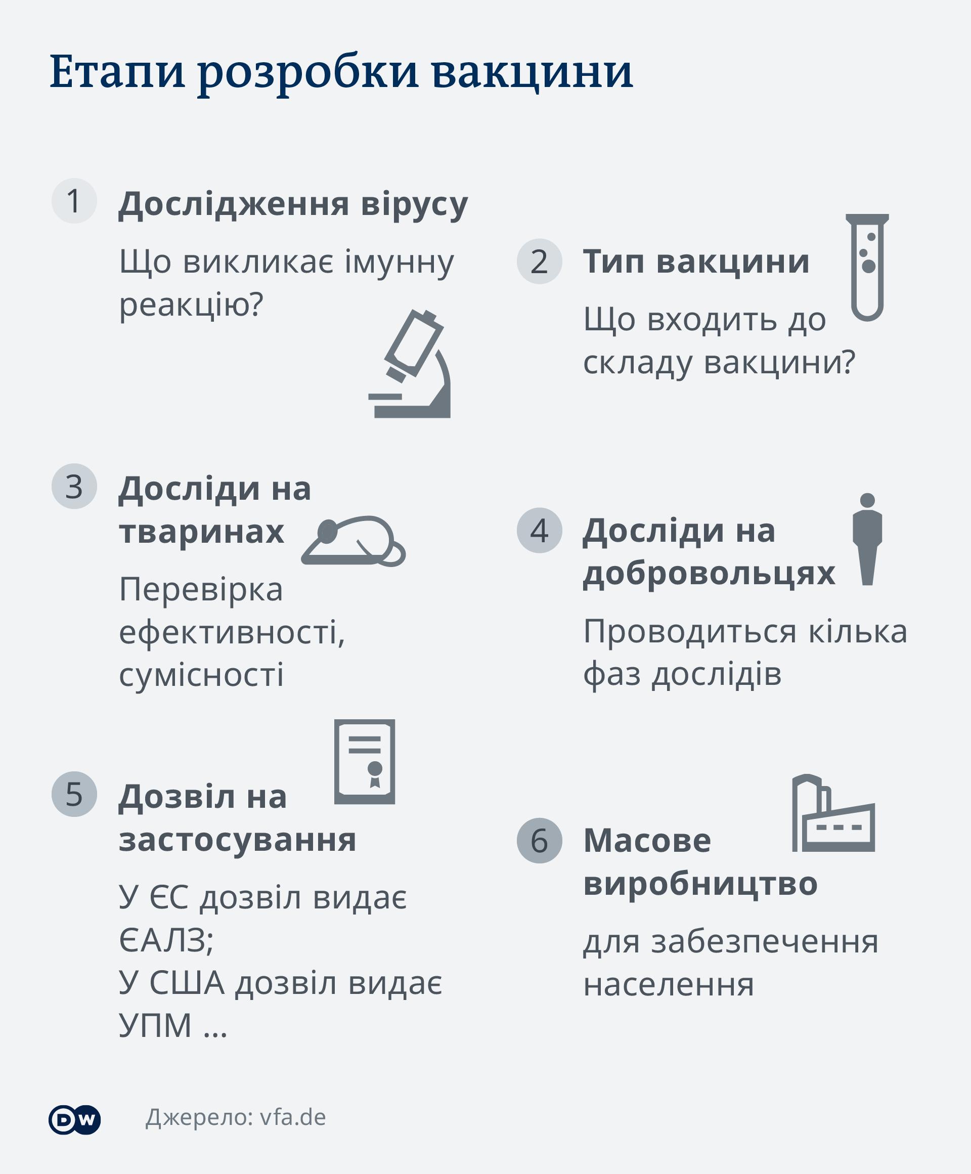 DW Infografik Coronavirus Impstoffentwicklung Ukrainisch