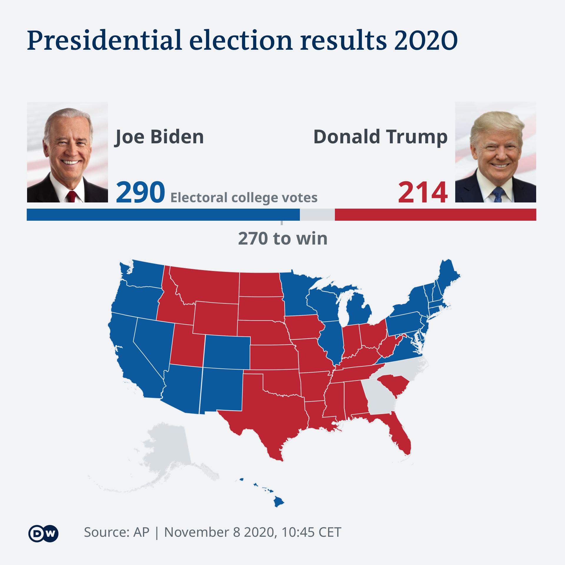 Infografik US election results