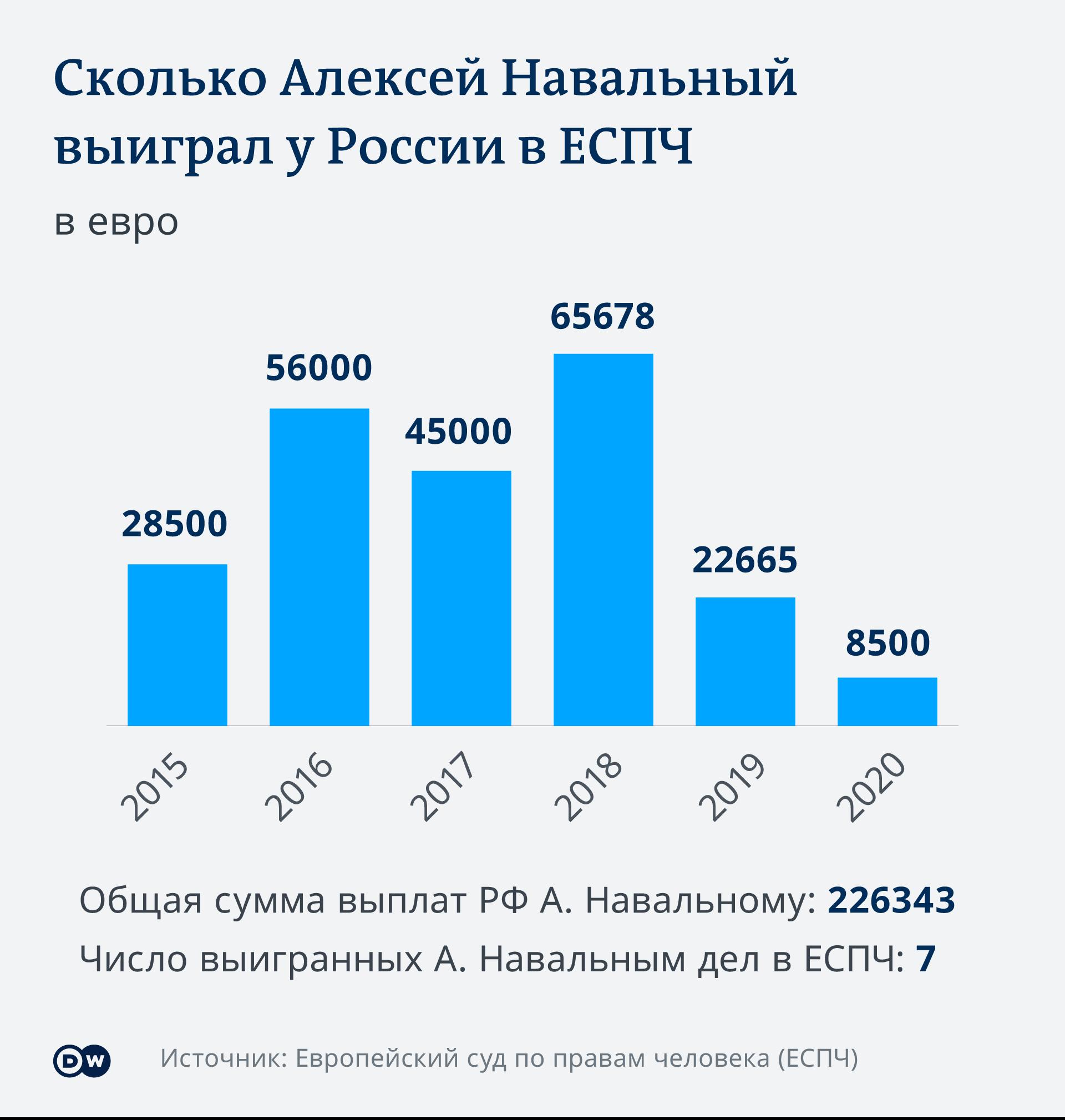 Инфографика Навальный против России в ЕСПЧ