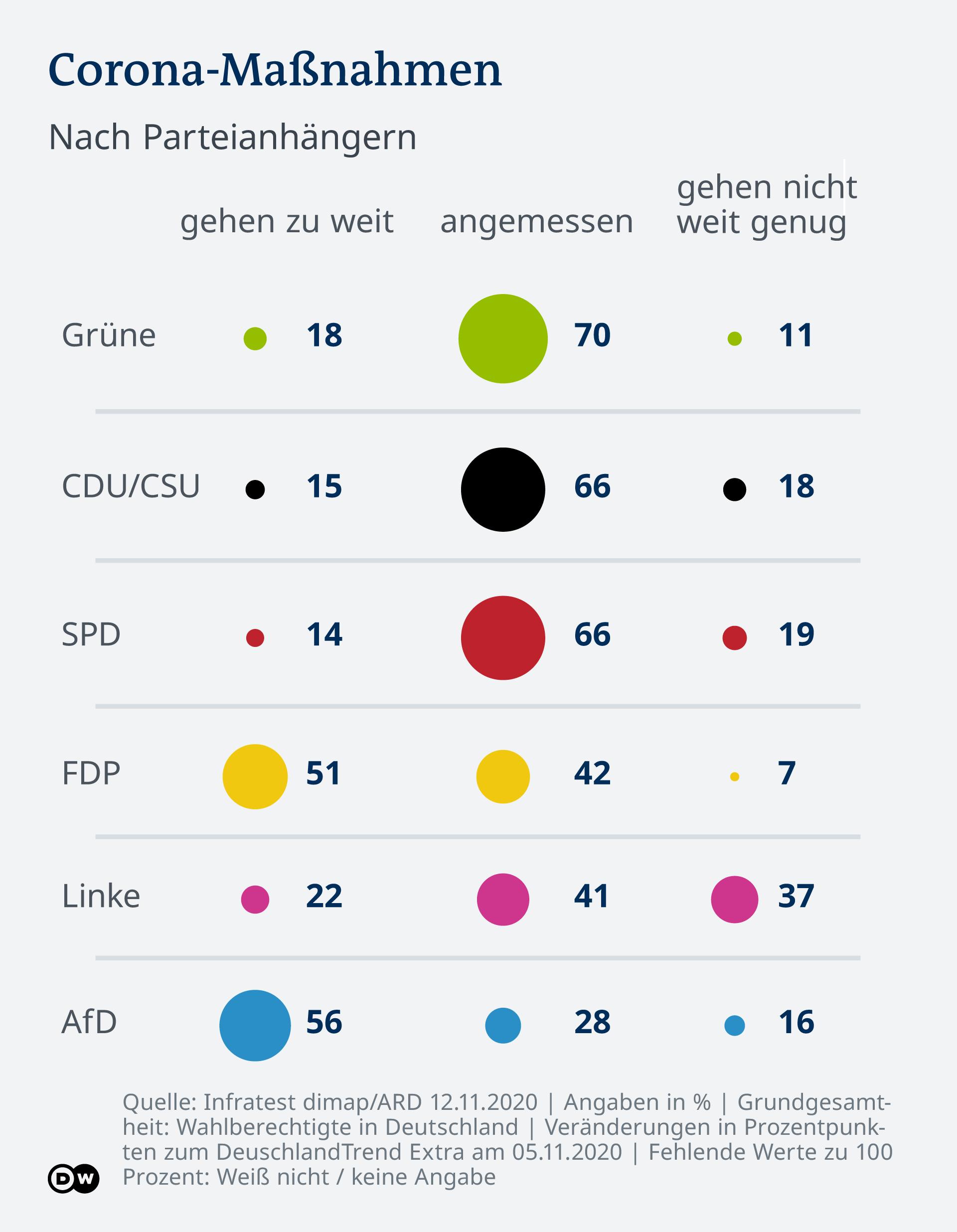 Infografik - DeutschlandTrend 20 11: Corona Maßnahmen- DE