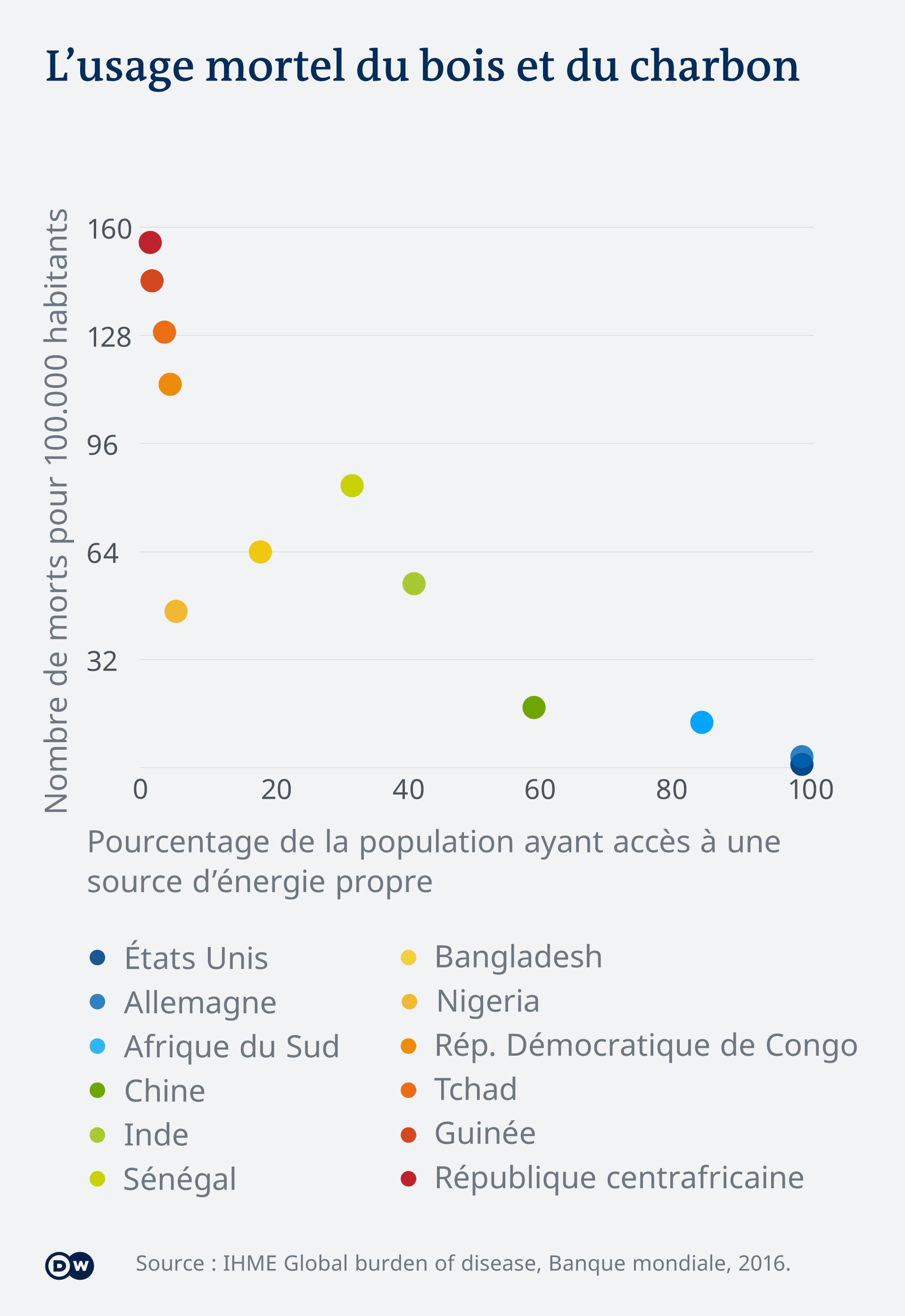Infografik Luftverschmutzung Vergleich Zugang saubere Energie Gestorbene FR
