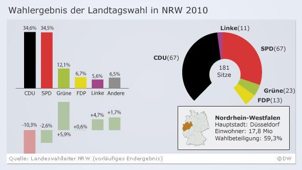 Infografik Wahlergebnis der Landtagswahl NRW 2010 vorläufiges amtliches Endergebnis