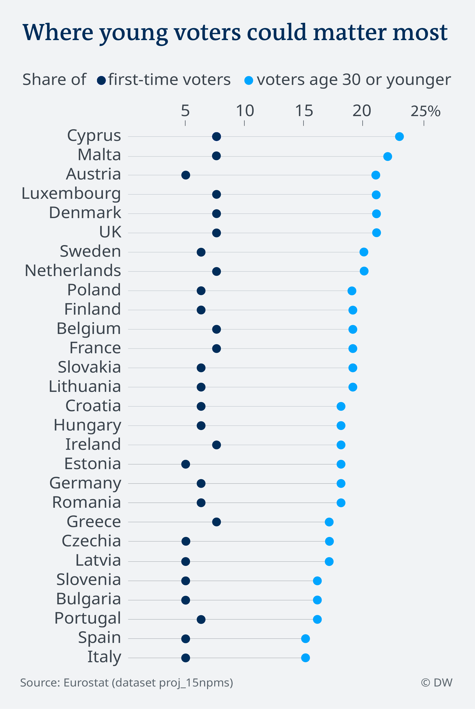 Data visualization EU election 2019 - first time voters