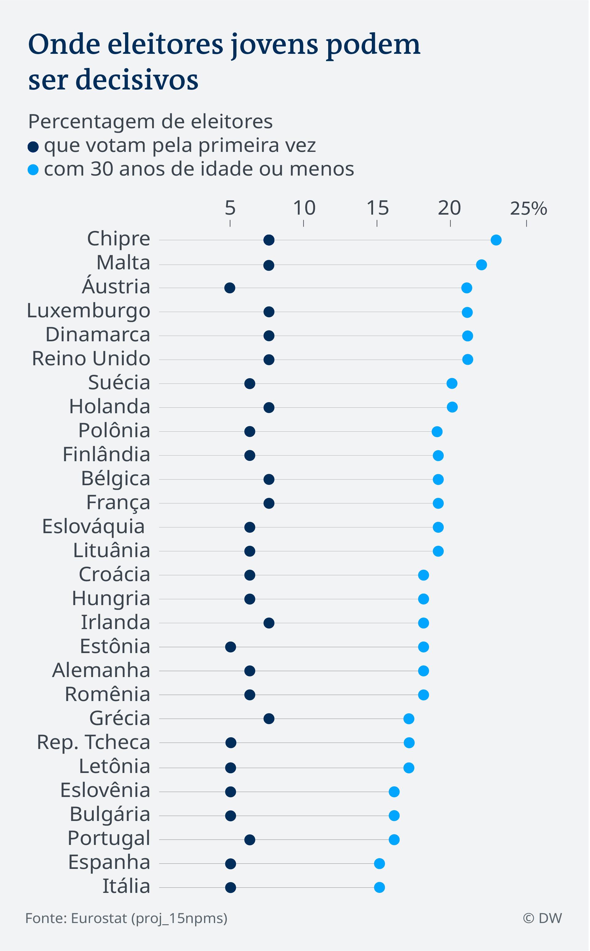 Data visualization EU election 2019 - first time voters - Portuguese (Brazil)