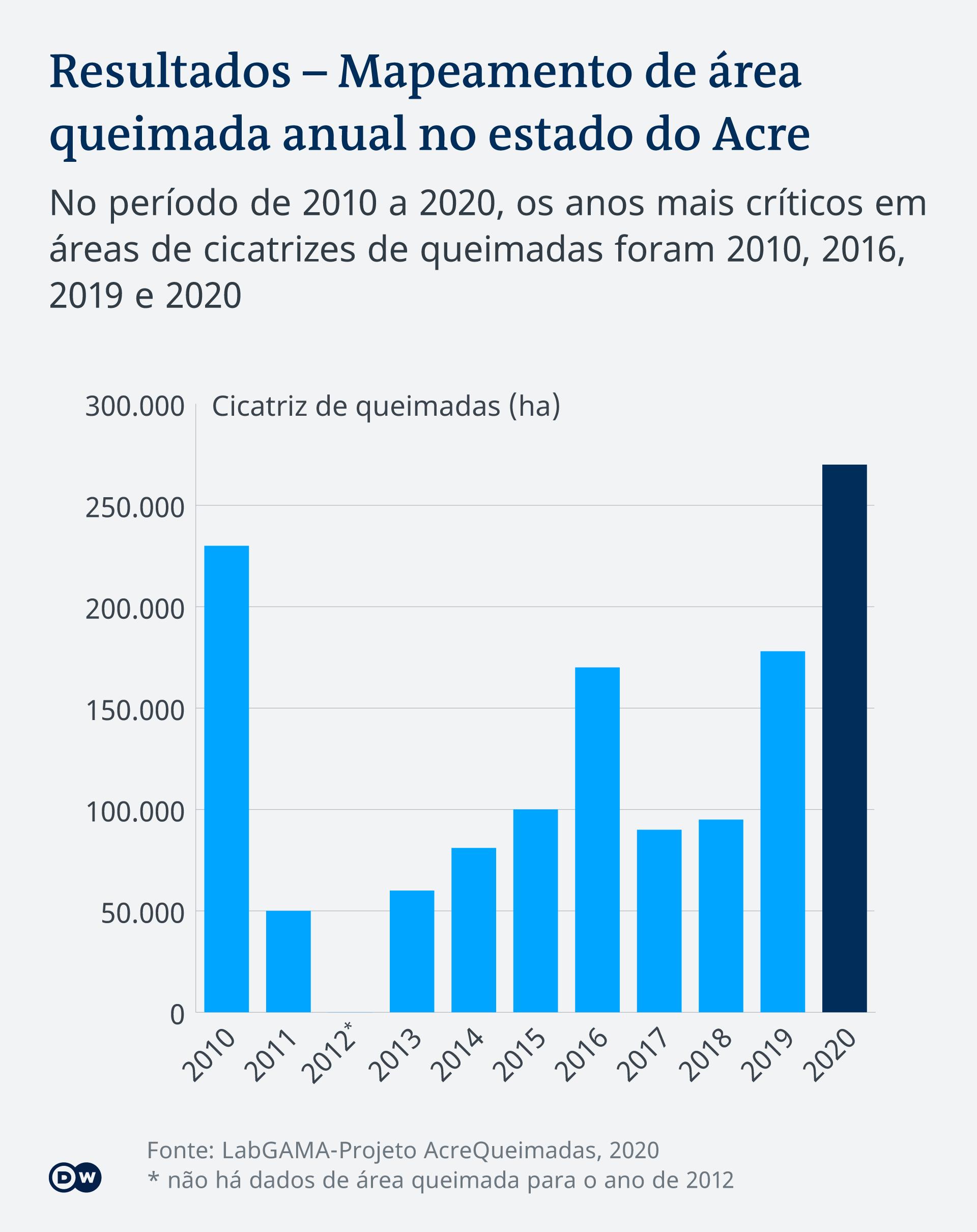 Infografik Abholzung durch Feuer in Acre Brasilien PT-BR