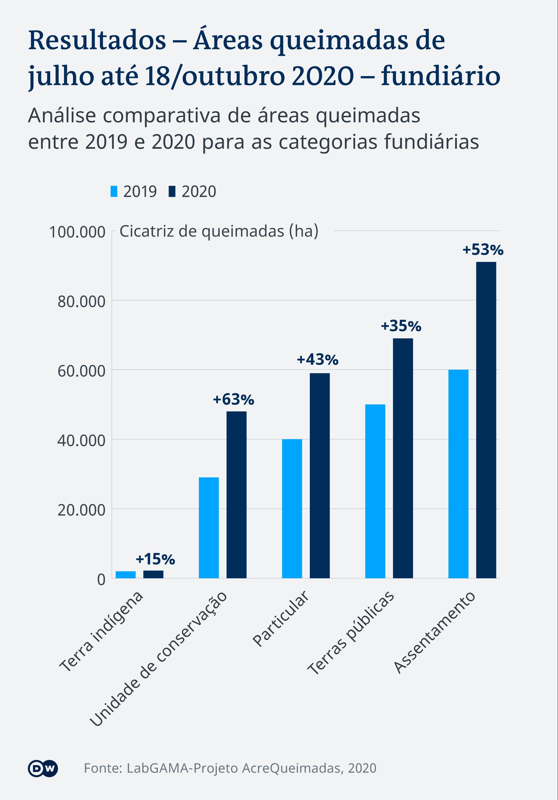 Infografik verbrannte Gebiete nach Landkategorien in Acre Amazonien PT-BR