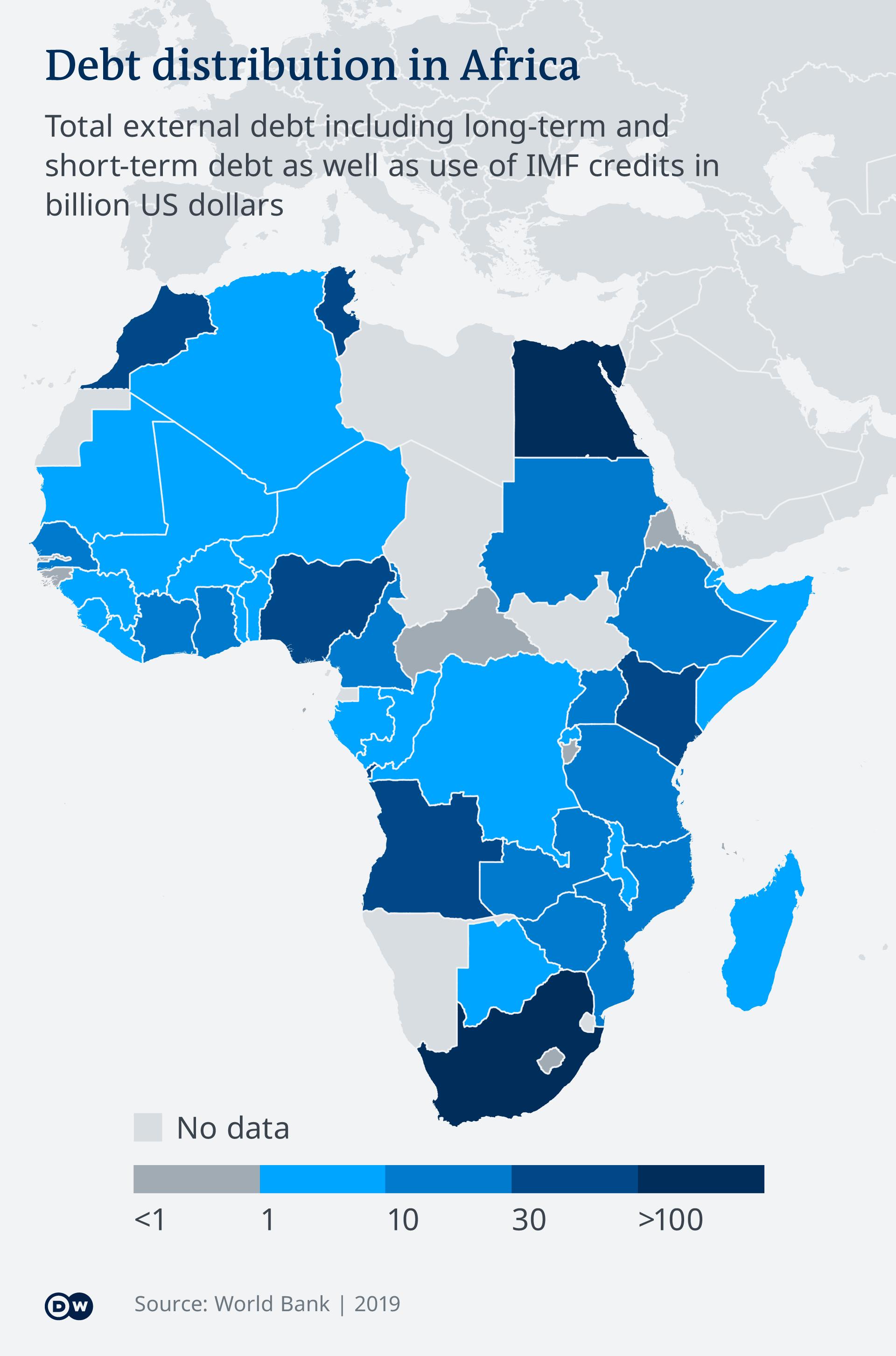 Distribusi utang eksternal di antara negara-negara Afrika.