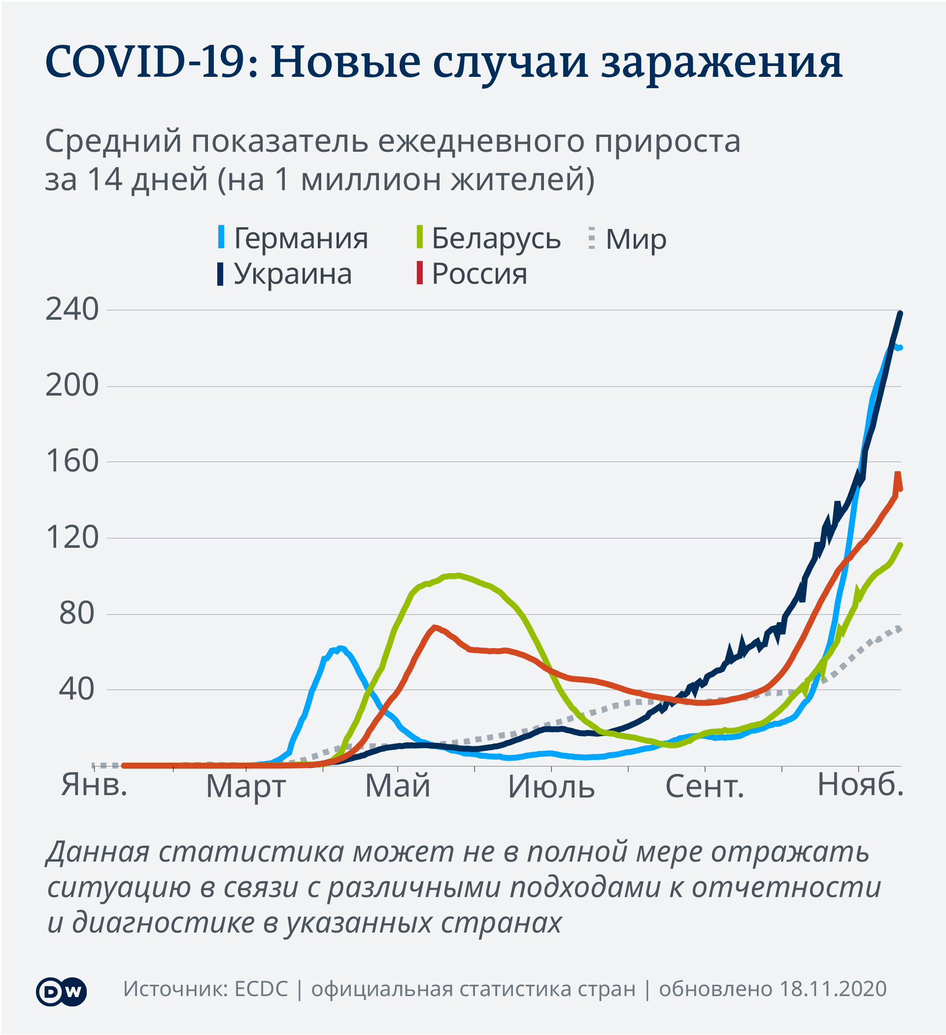 Data visualization COVID-19 New Cases Per Capita – 2020-11-18 – Eastern Europe - Russian