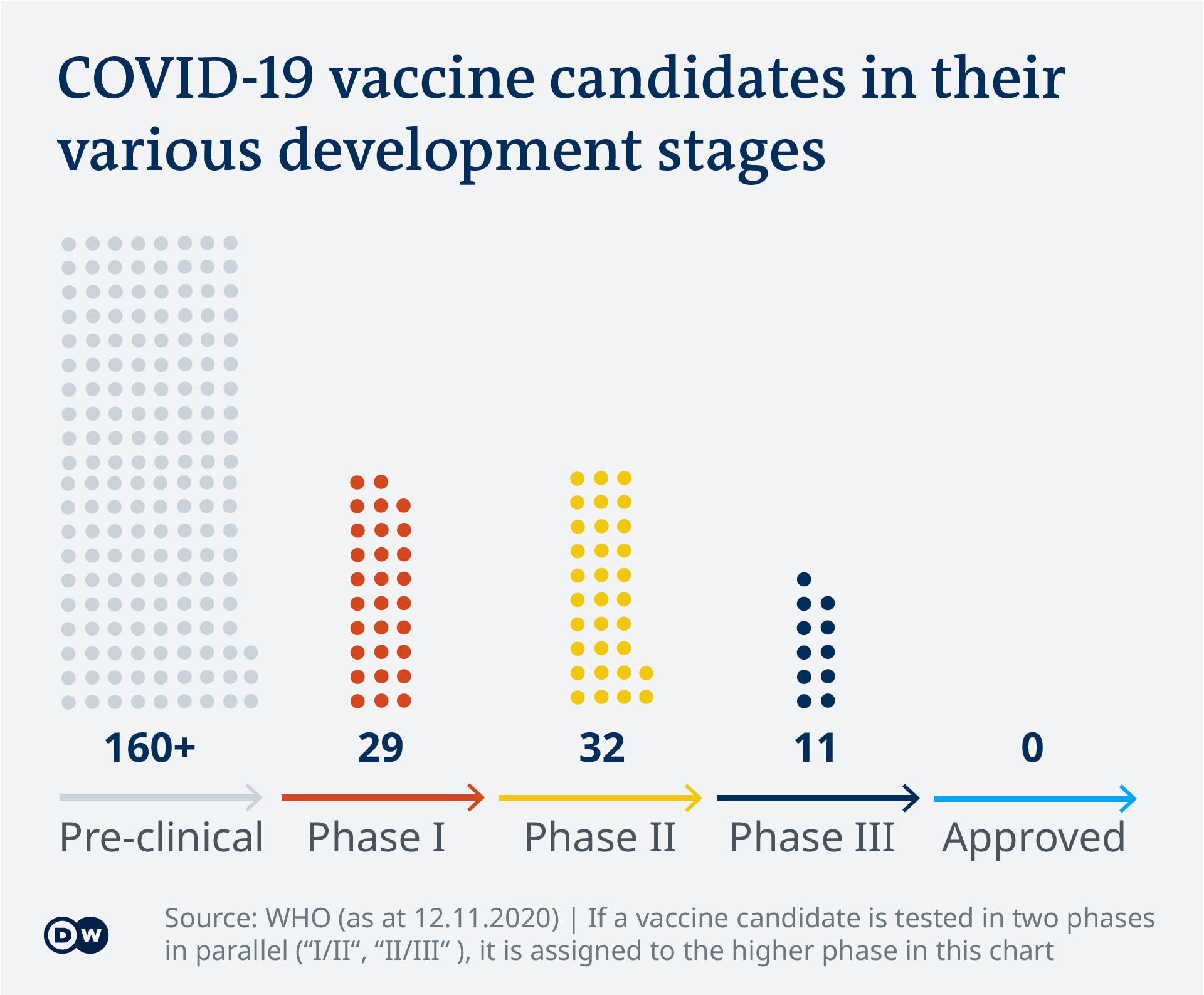 Data visualization - COVID-19 vaccine tracker - candidates by phases