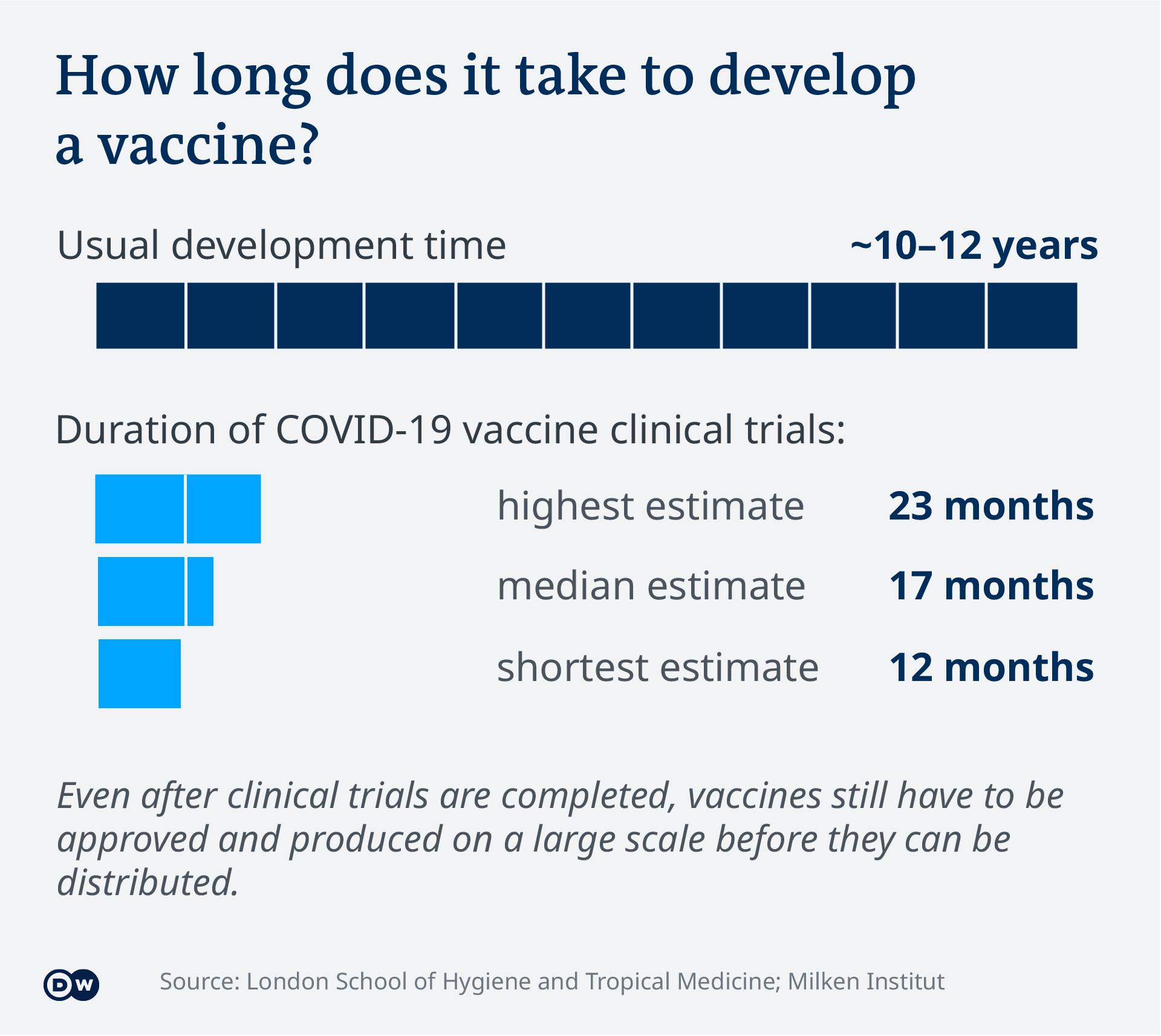 Data visualization - COVID-19 vaccine tracker - development time
