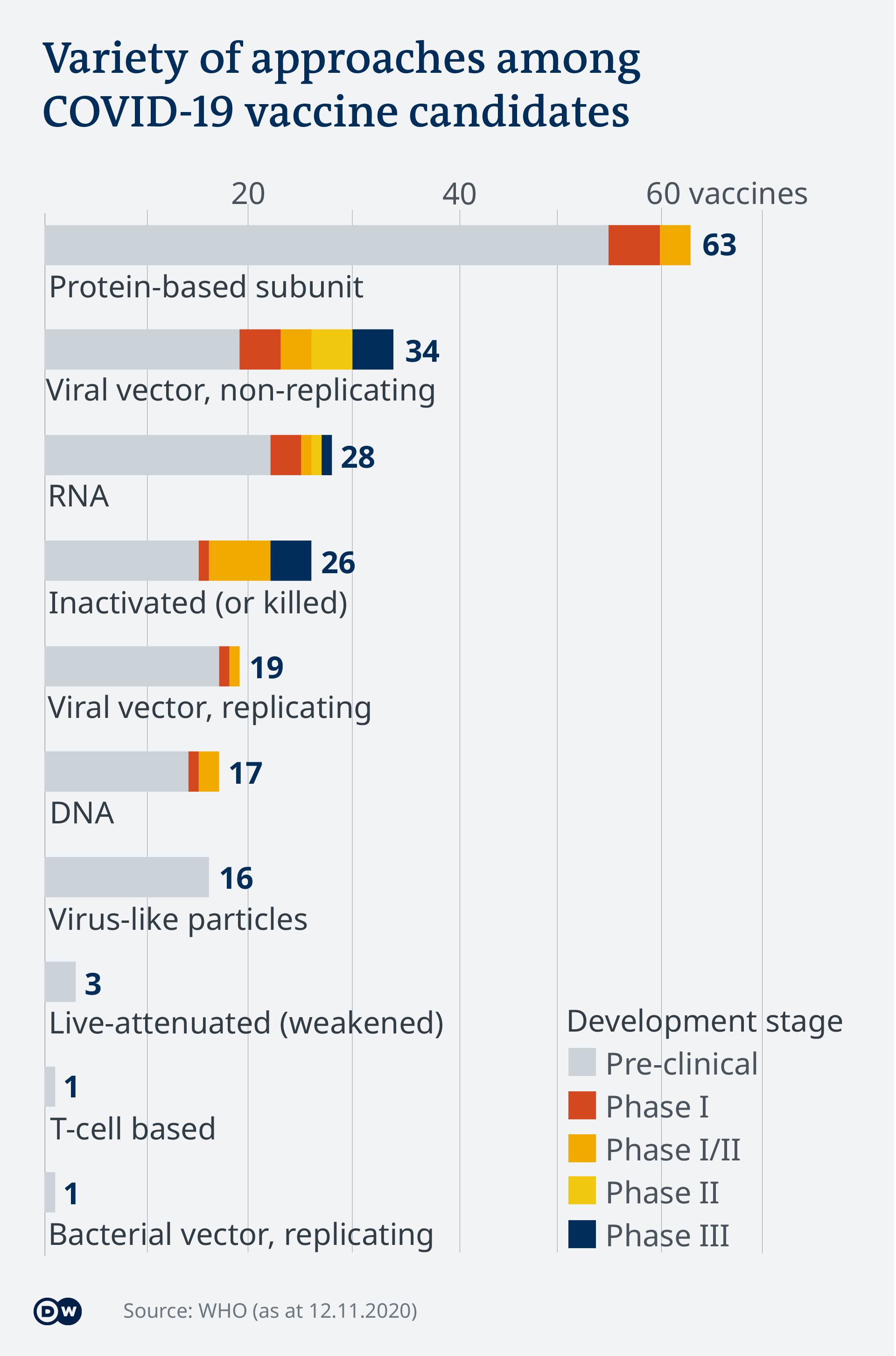 Data visualization - COVID-19 vaccine tracker - variety of vaccines
