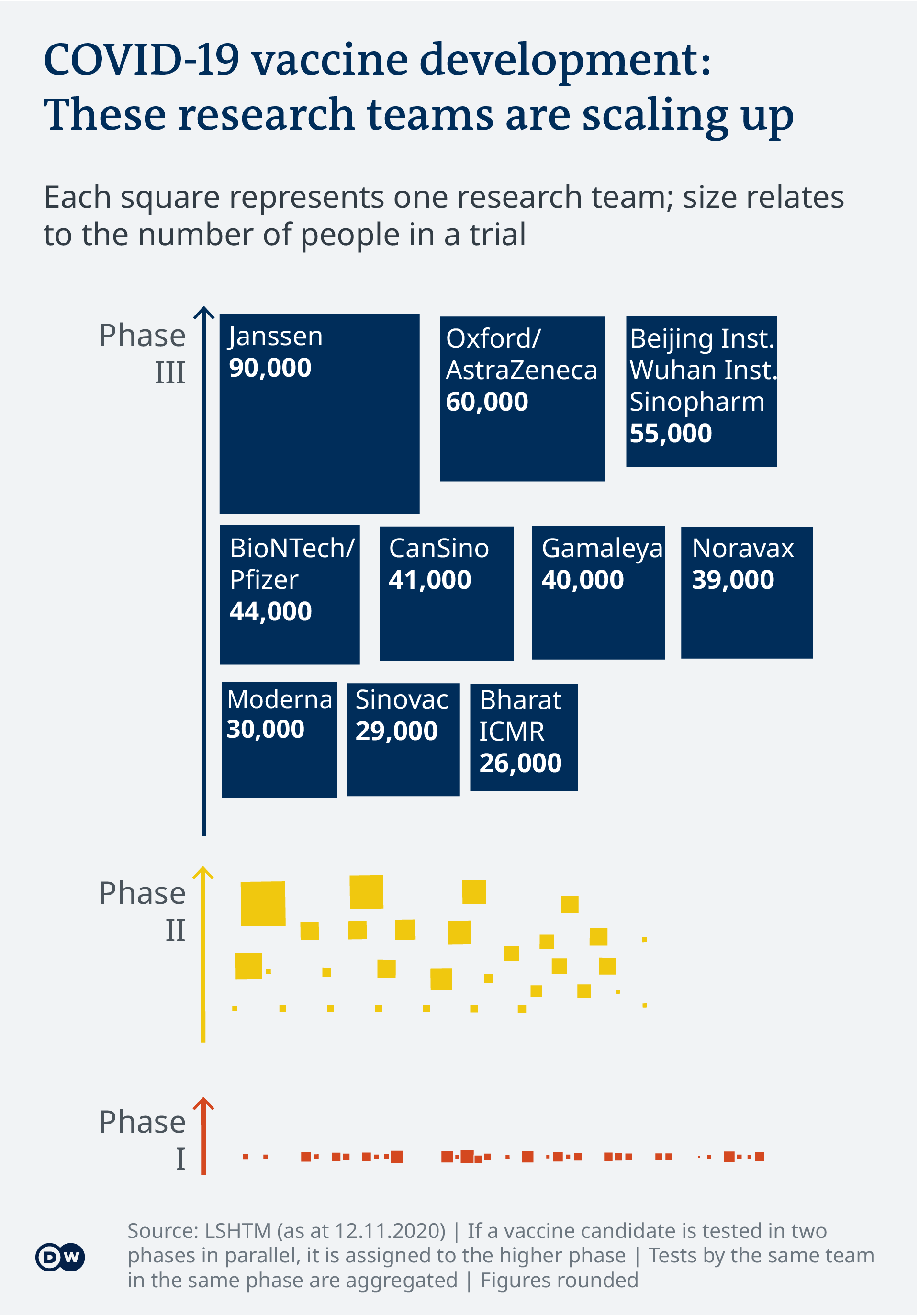 Data visualization - COVID-19 vaccine tracker - research teams in trials