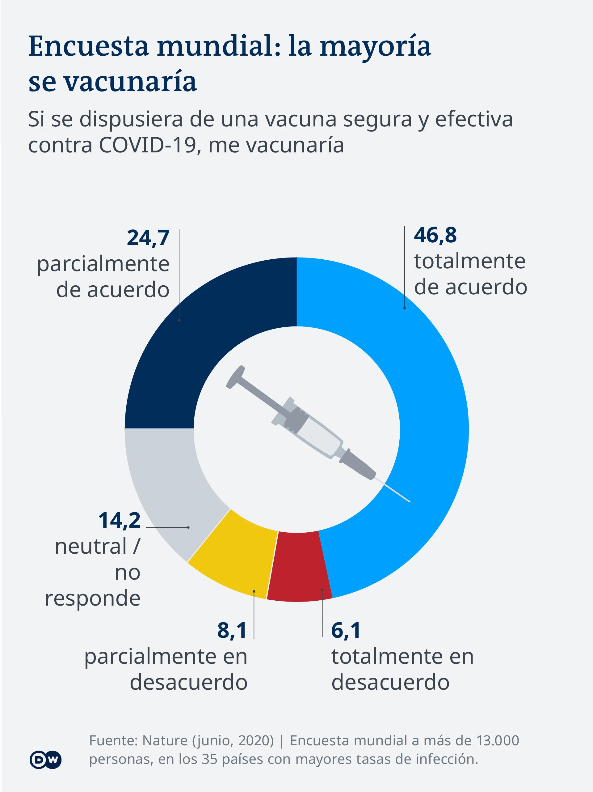 COVID-19 vaccine tracker - Spanish - encuesta