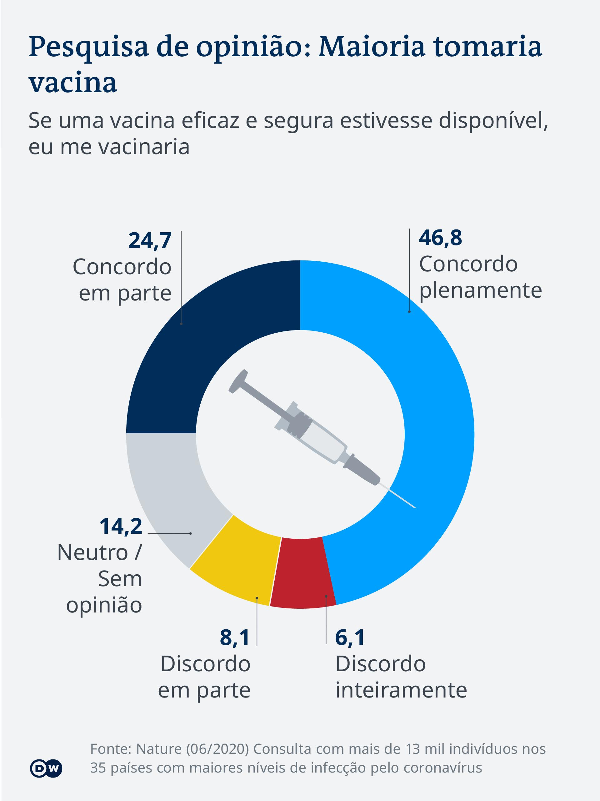 Pesquisa de opinião: quem tomaria a vacina?