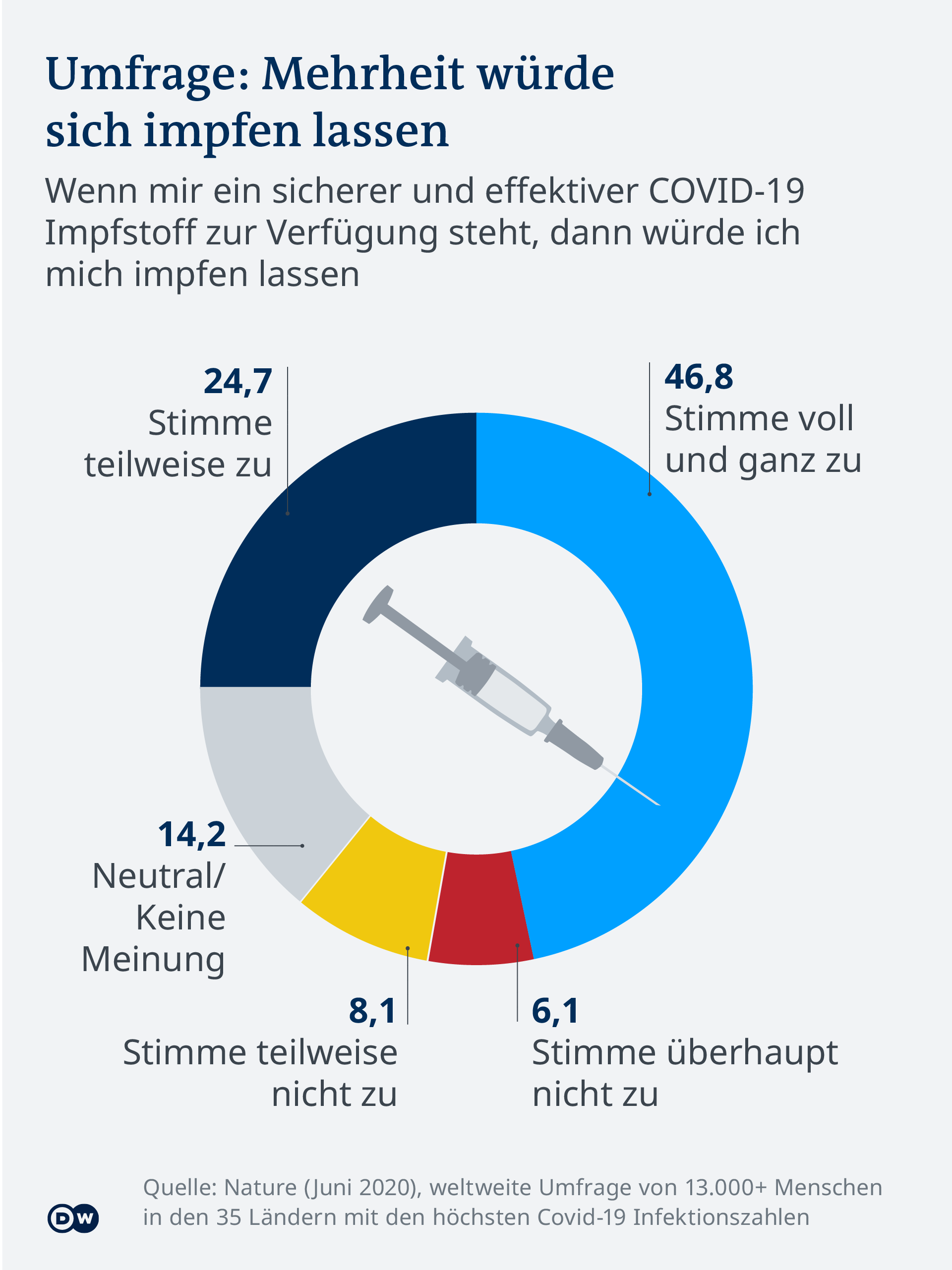 Infografik Impfbereitschaft COVID-19