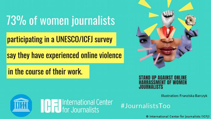 According to a study by the International Center for Journalists, 73% of women journalists experienced online violence in the course of their work.