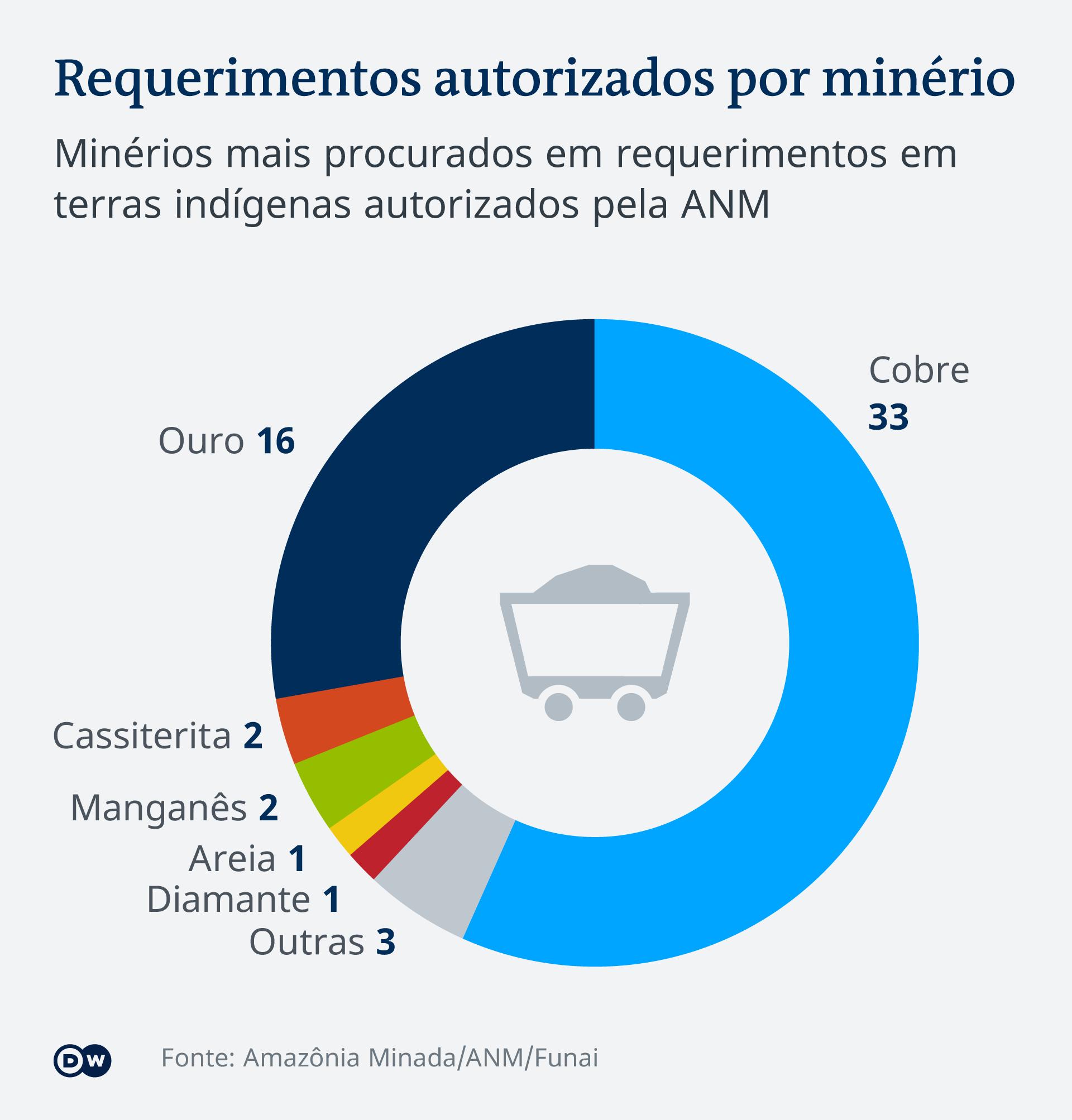 Infográfico: minérios mais procurados em requerimentos em terras indígenas autorizados pela ANM