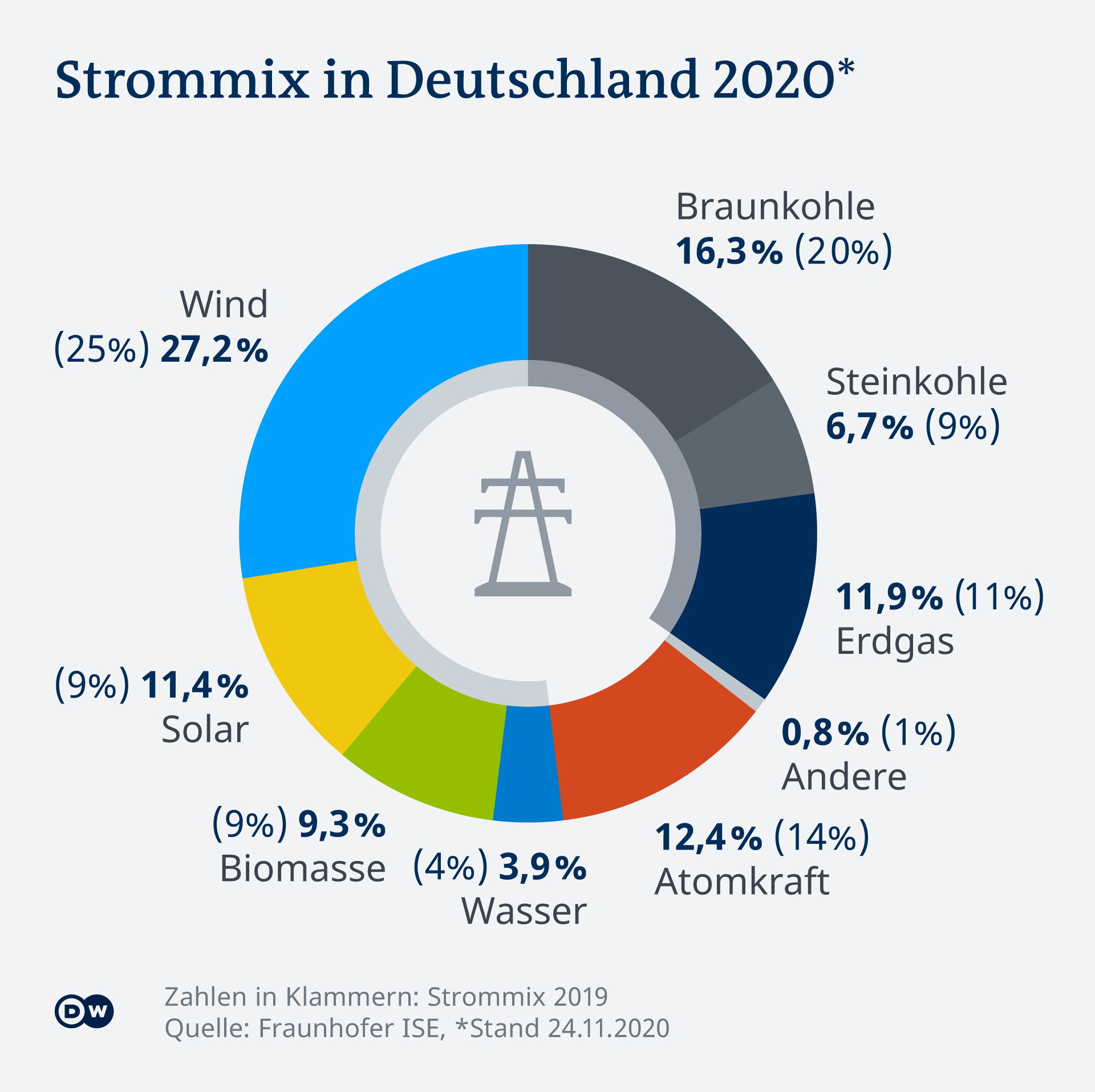 Тези видове енергия се крият в тока, произвеждан в Германия: делът на атомната е 12,4% (в скобите са данните за 2019)